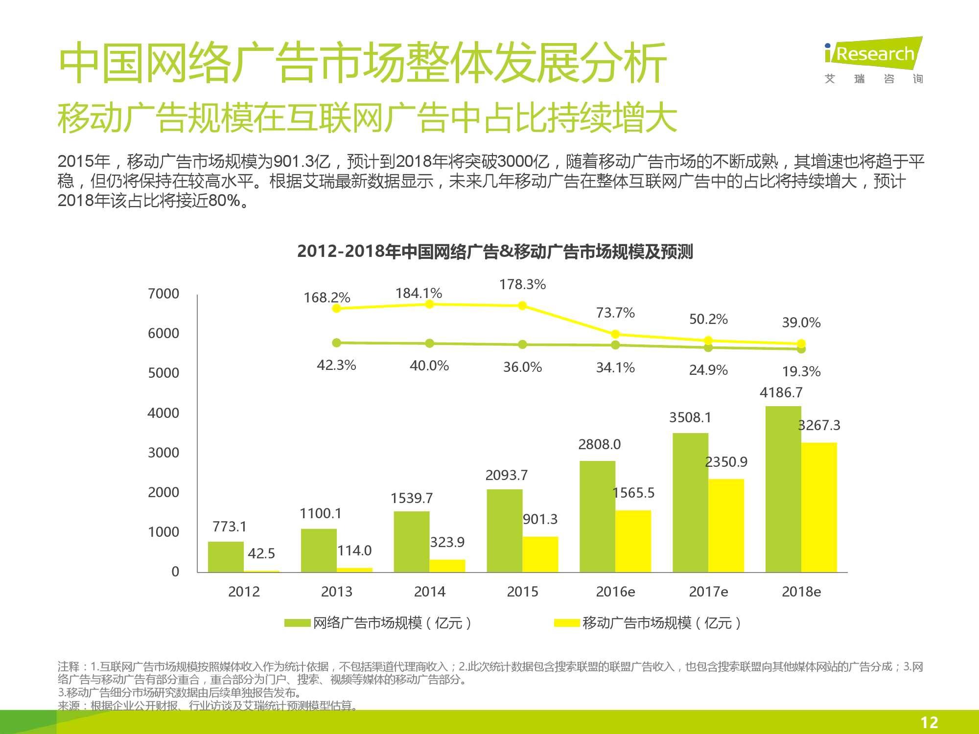 2016年中国网络广告行业年度监测报告简版_000012