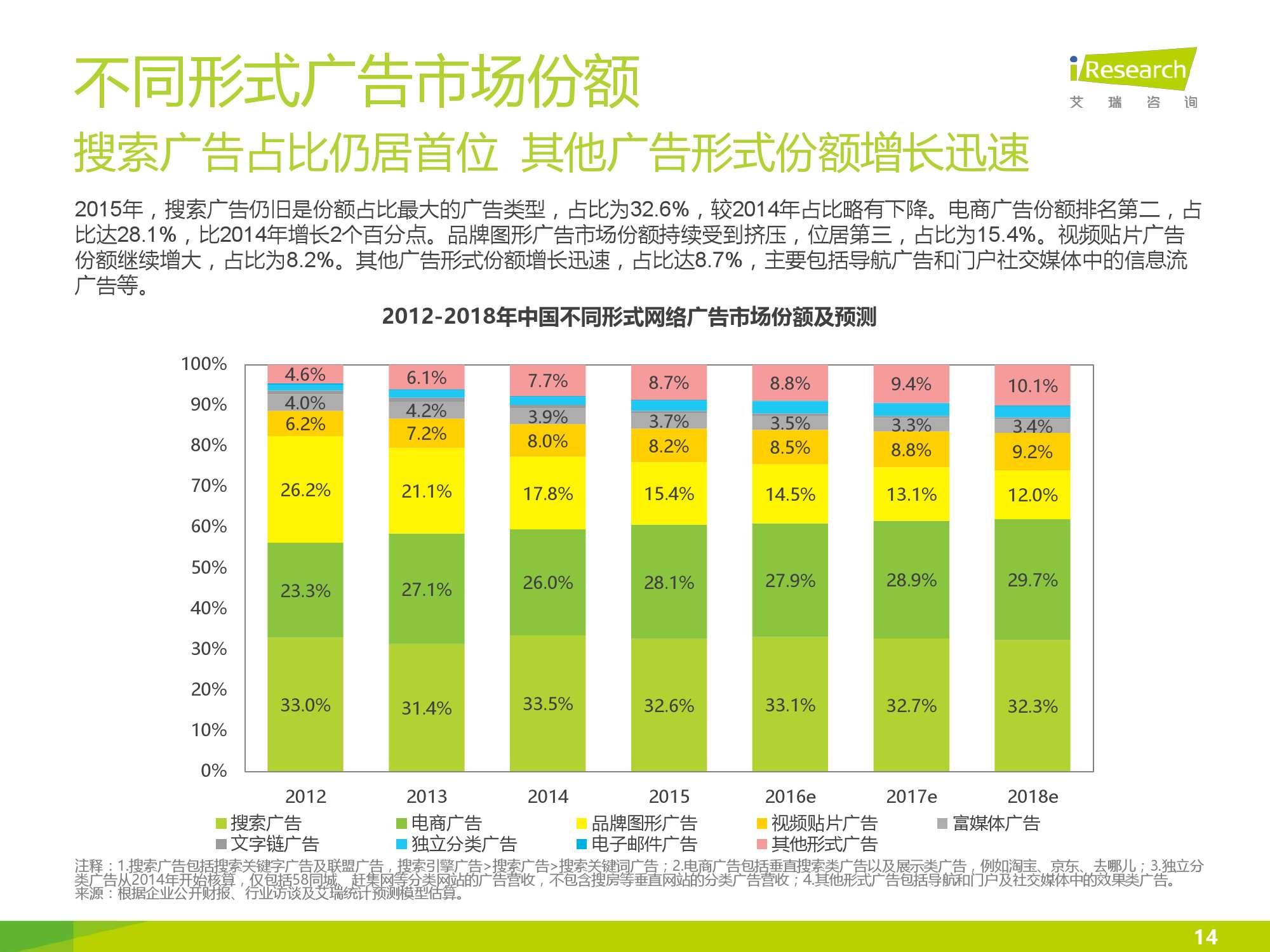 2016年中国网络广告行业年度监测报告简版_000014