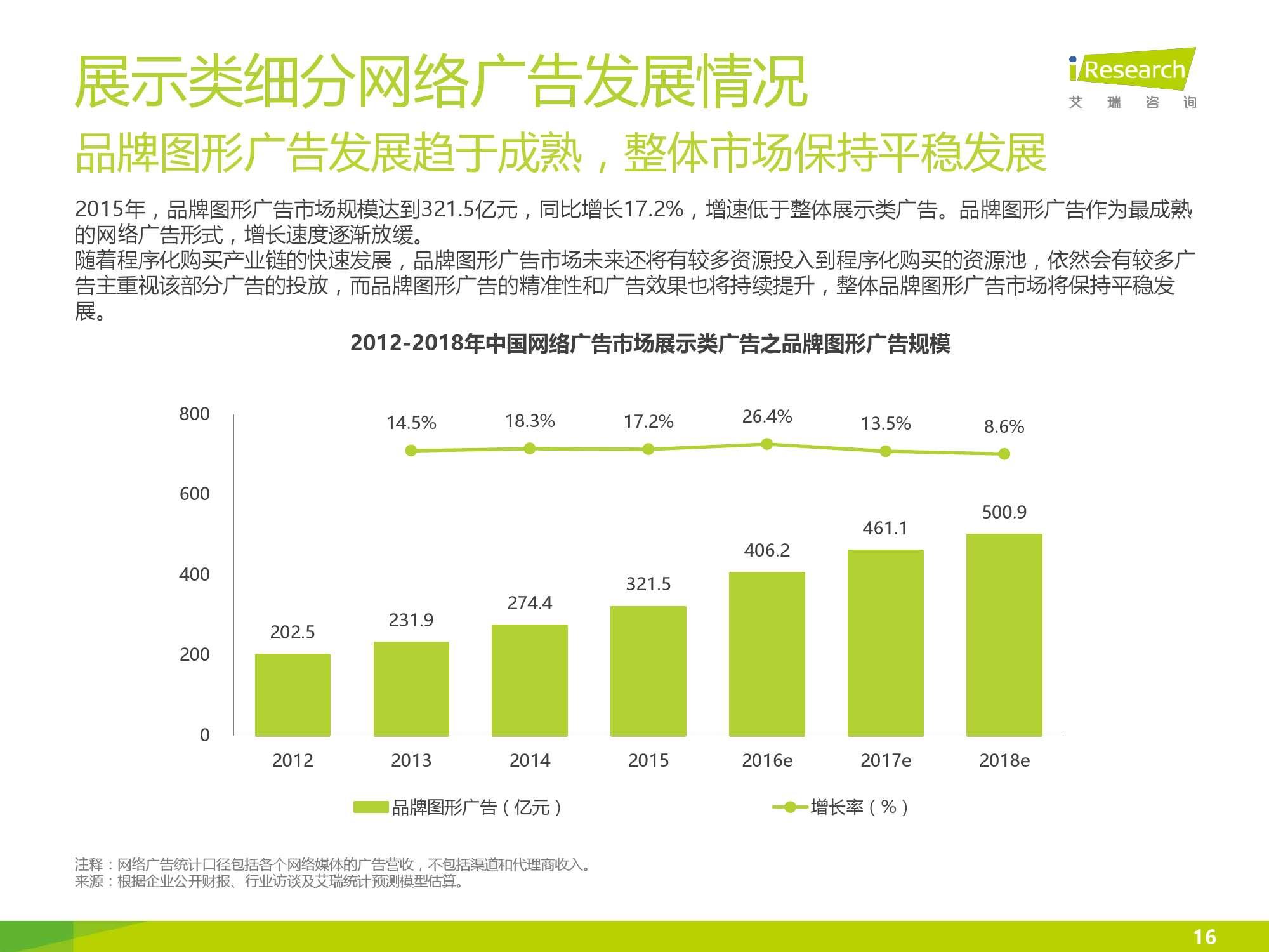 2016年中国网络广告行业年度监测报告简版_000016