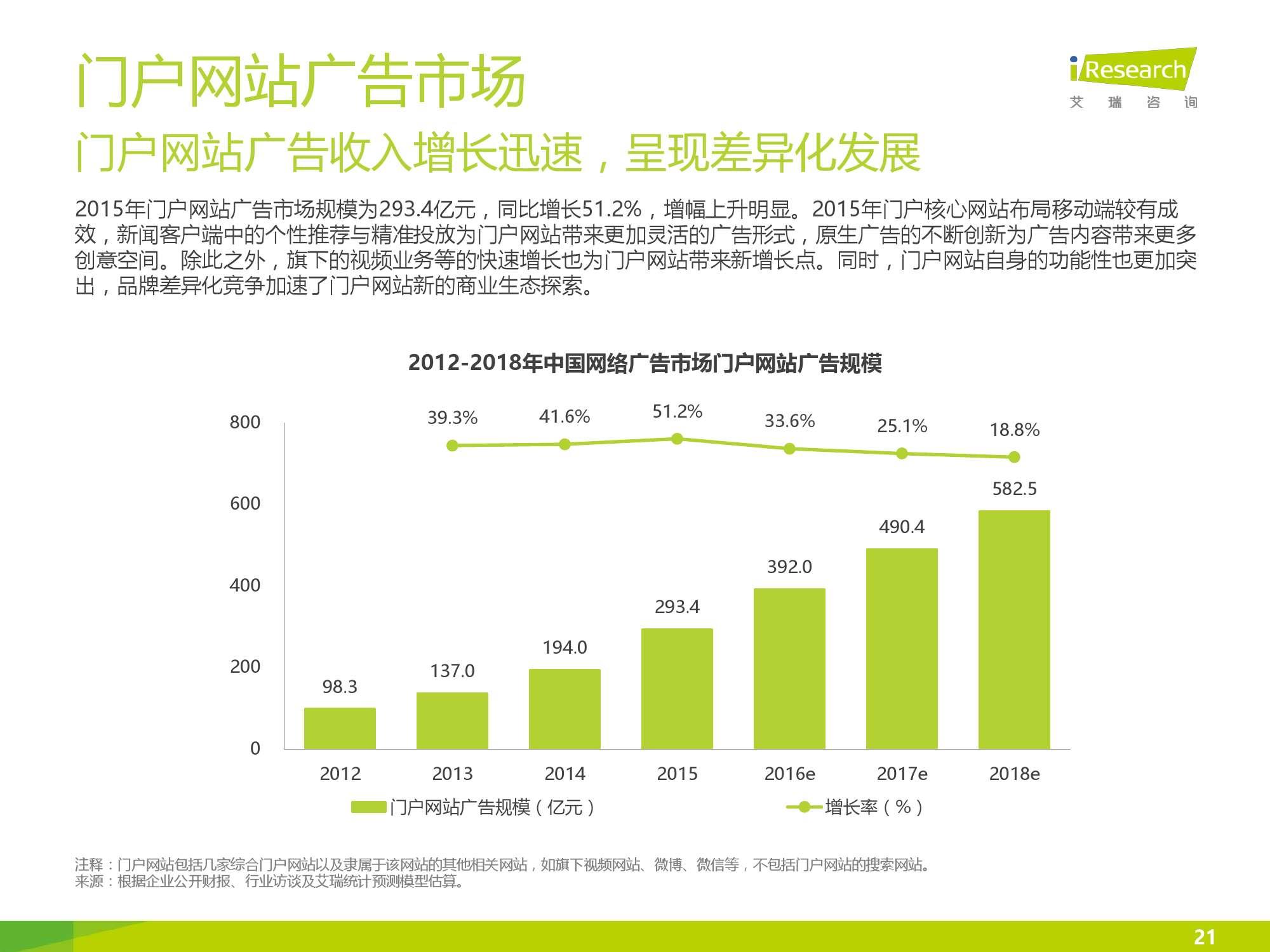 2016年中国网络广告行业年度监测报告简版_000021