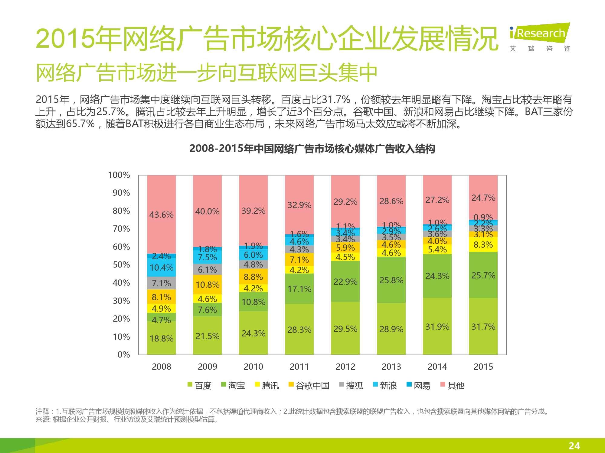2016年中国网络广告行业年度监测报告简版_000024