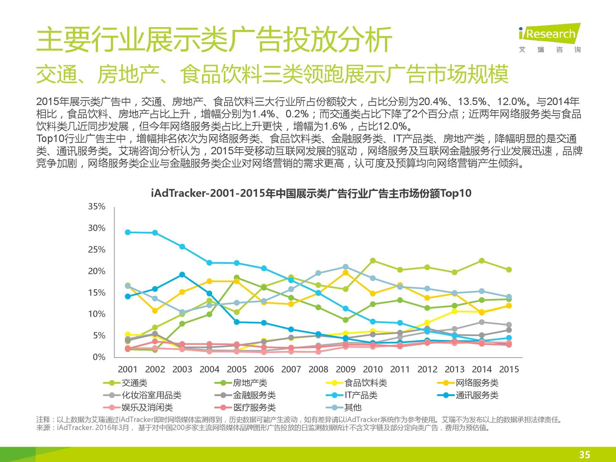 2016年中国网络广告行业年度监测报告简版_000035