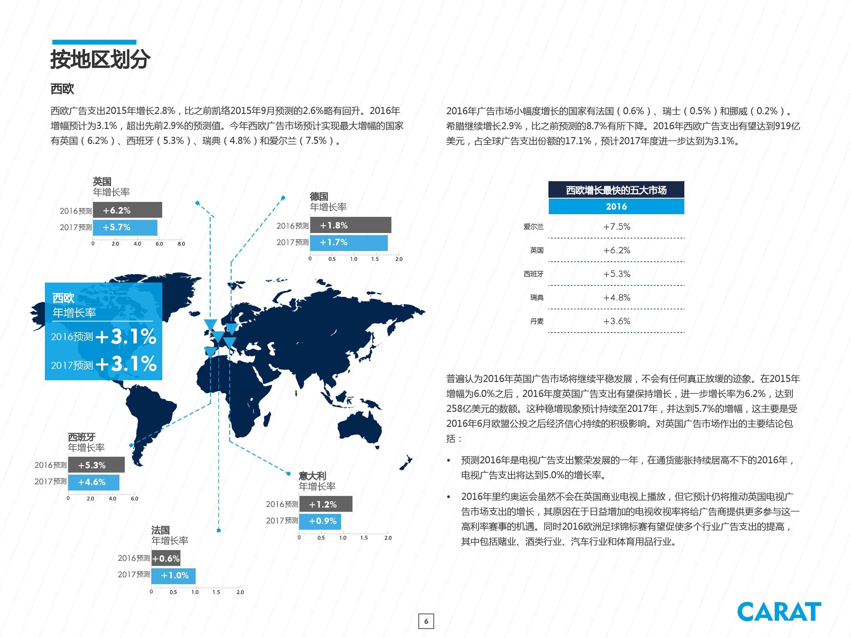 2016年全球数字广告支出预测_000006