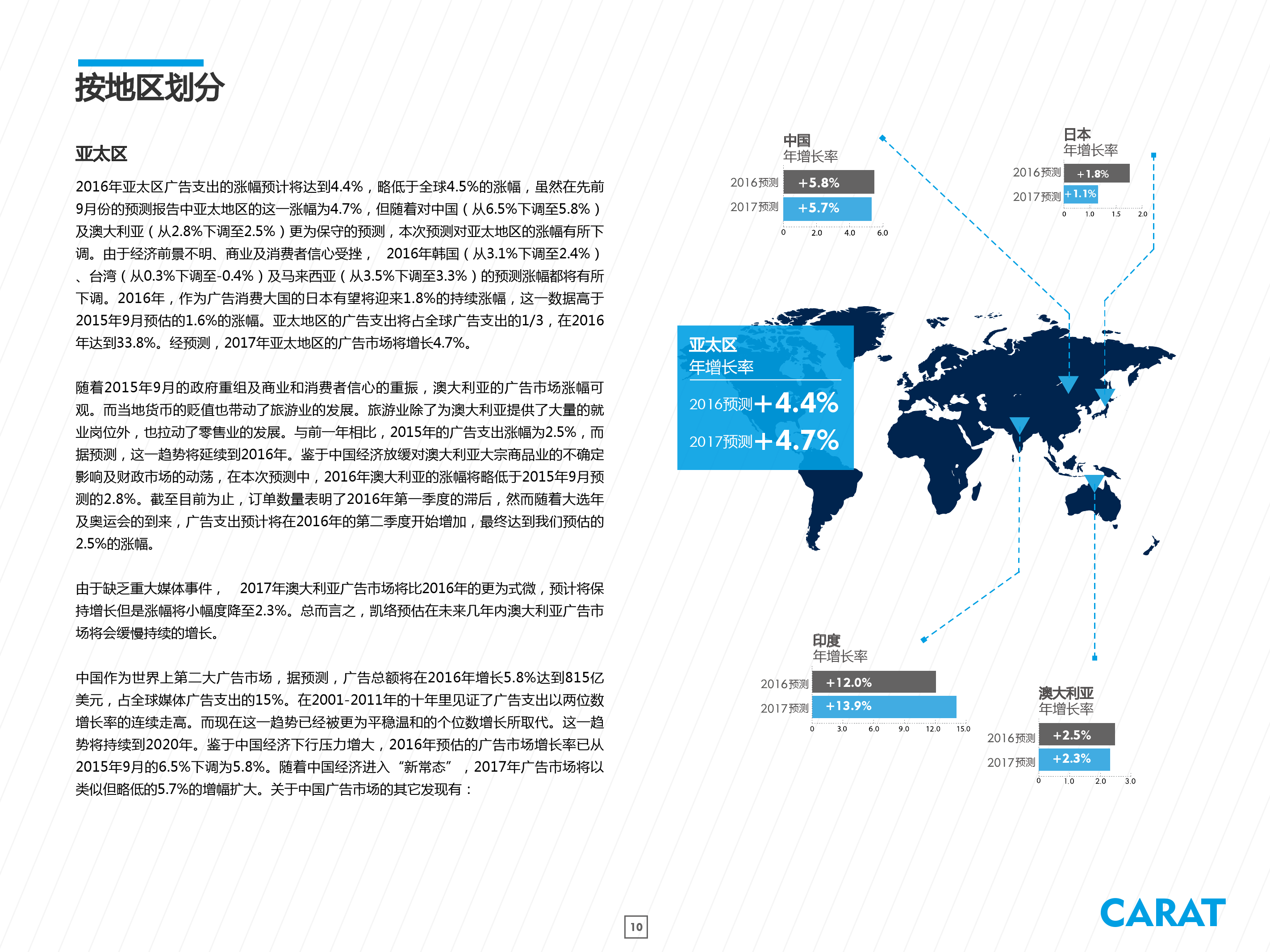 2016年全球数字广告支出预测_000010