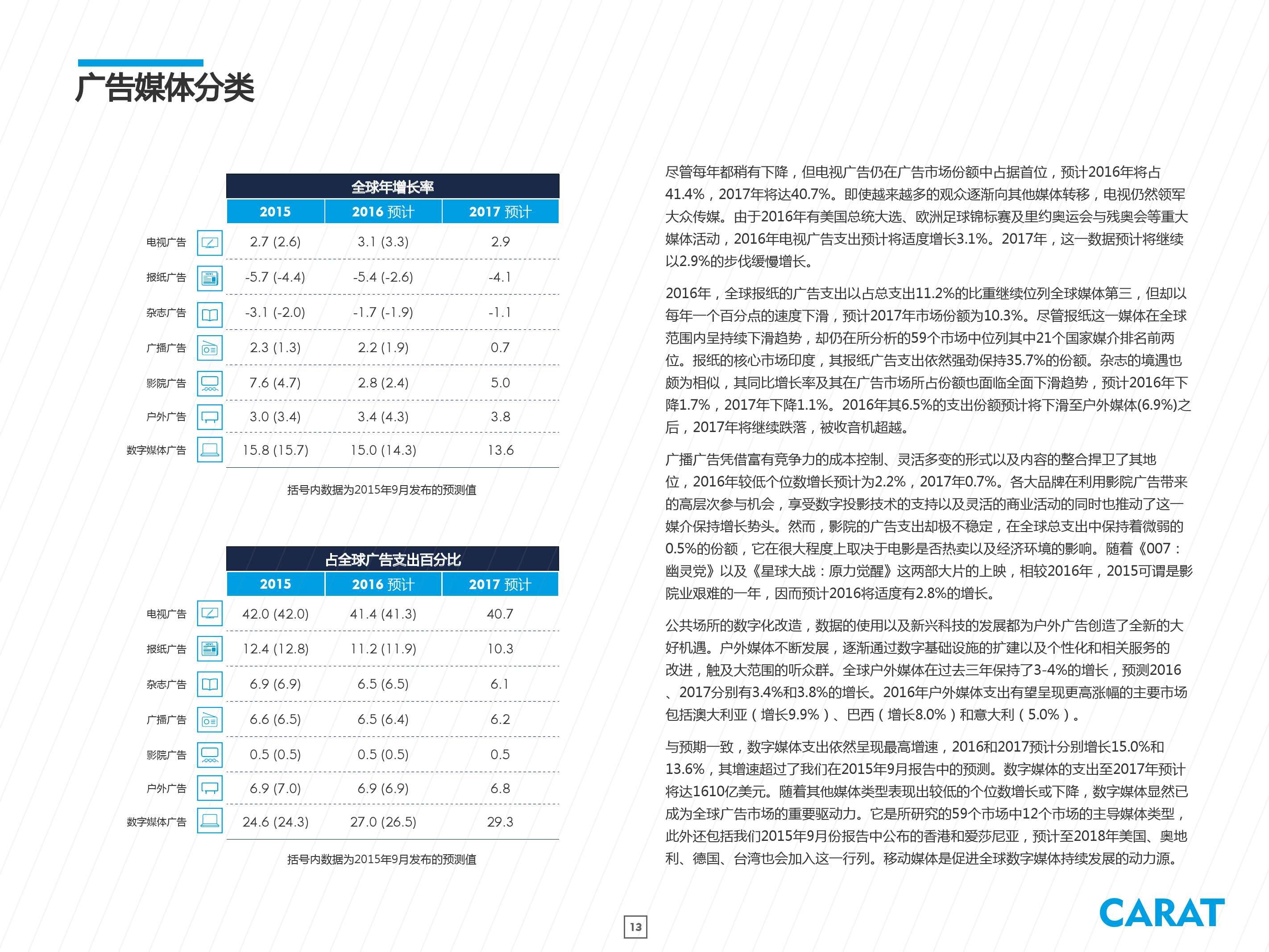 2016年全球数字广告支出预测_000013