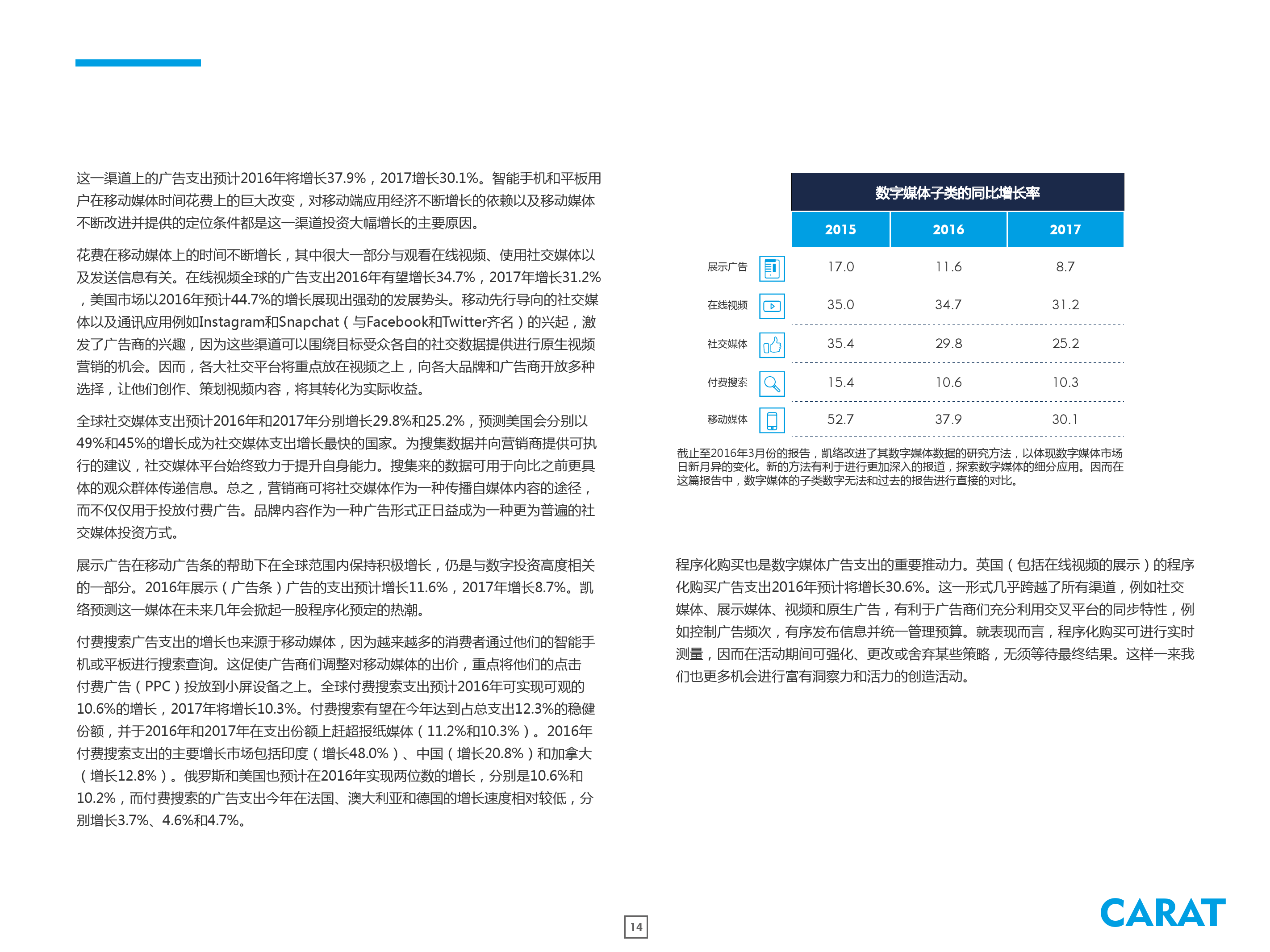 2016年全球数字广告支出预测_000014