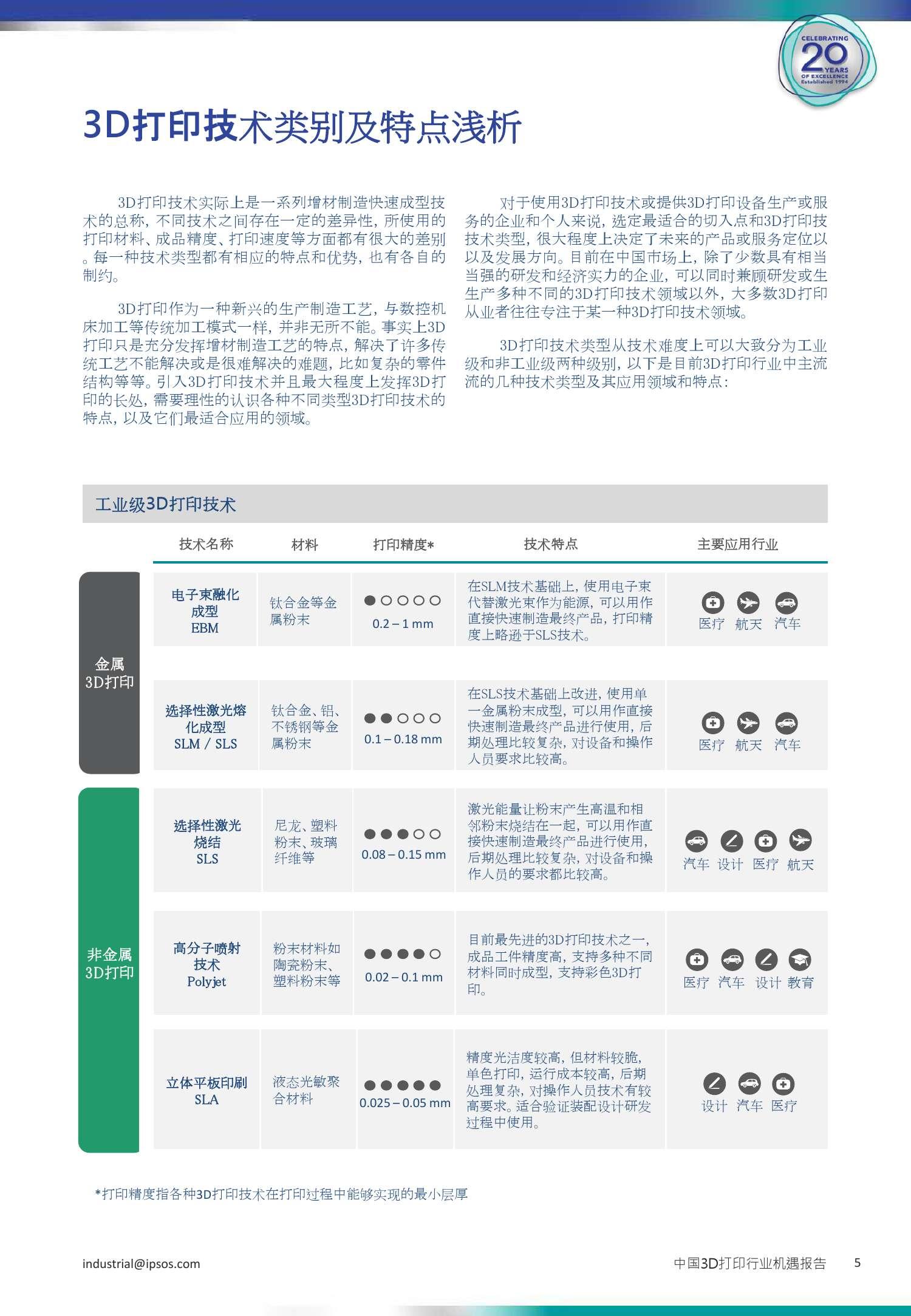3D打印行业机遇报告_000005