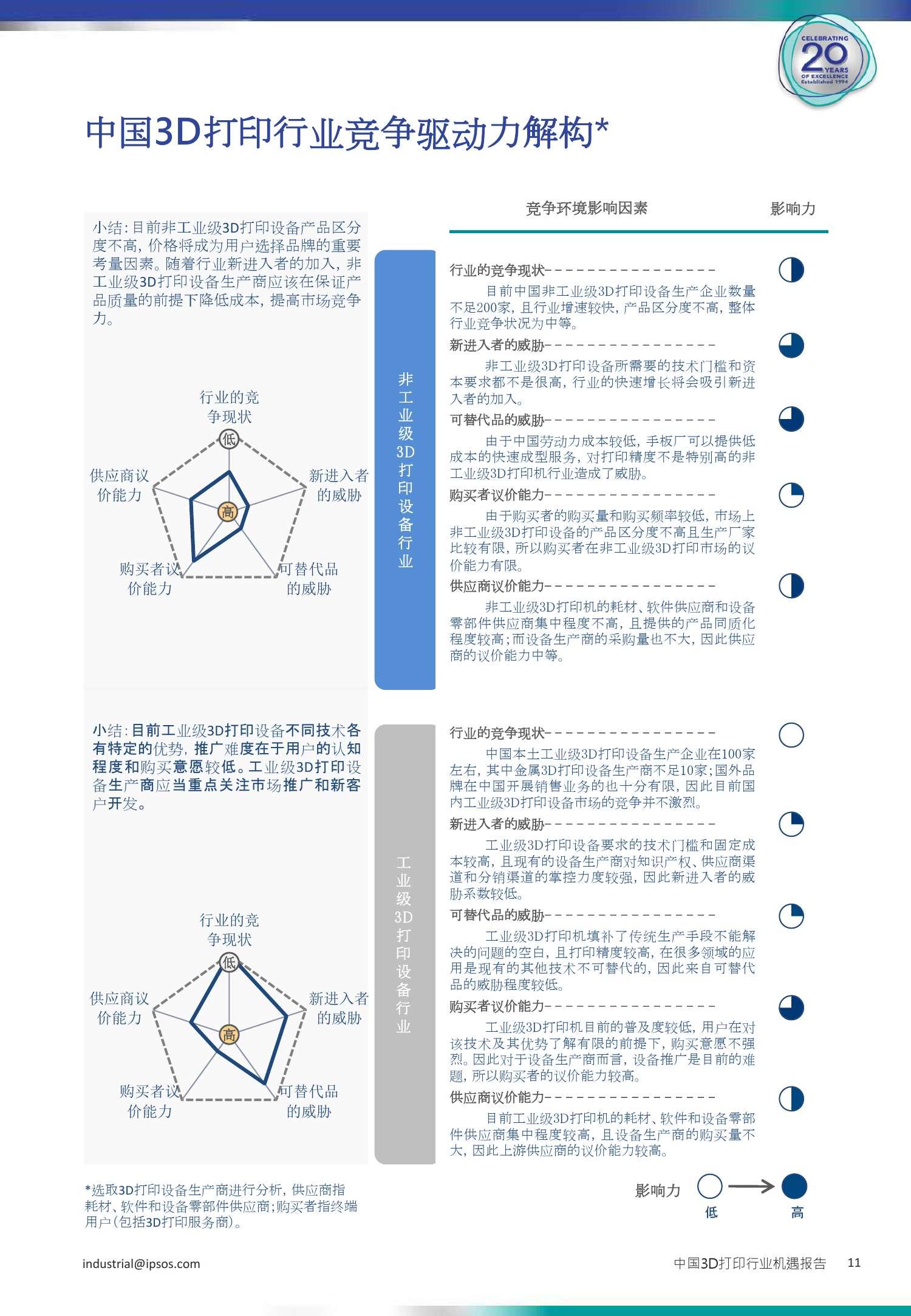 3D打印行业机遇报告_000011
