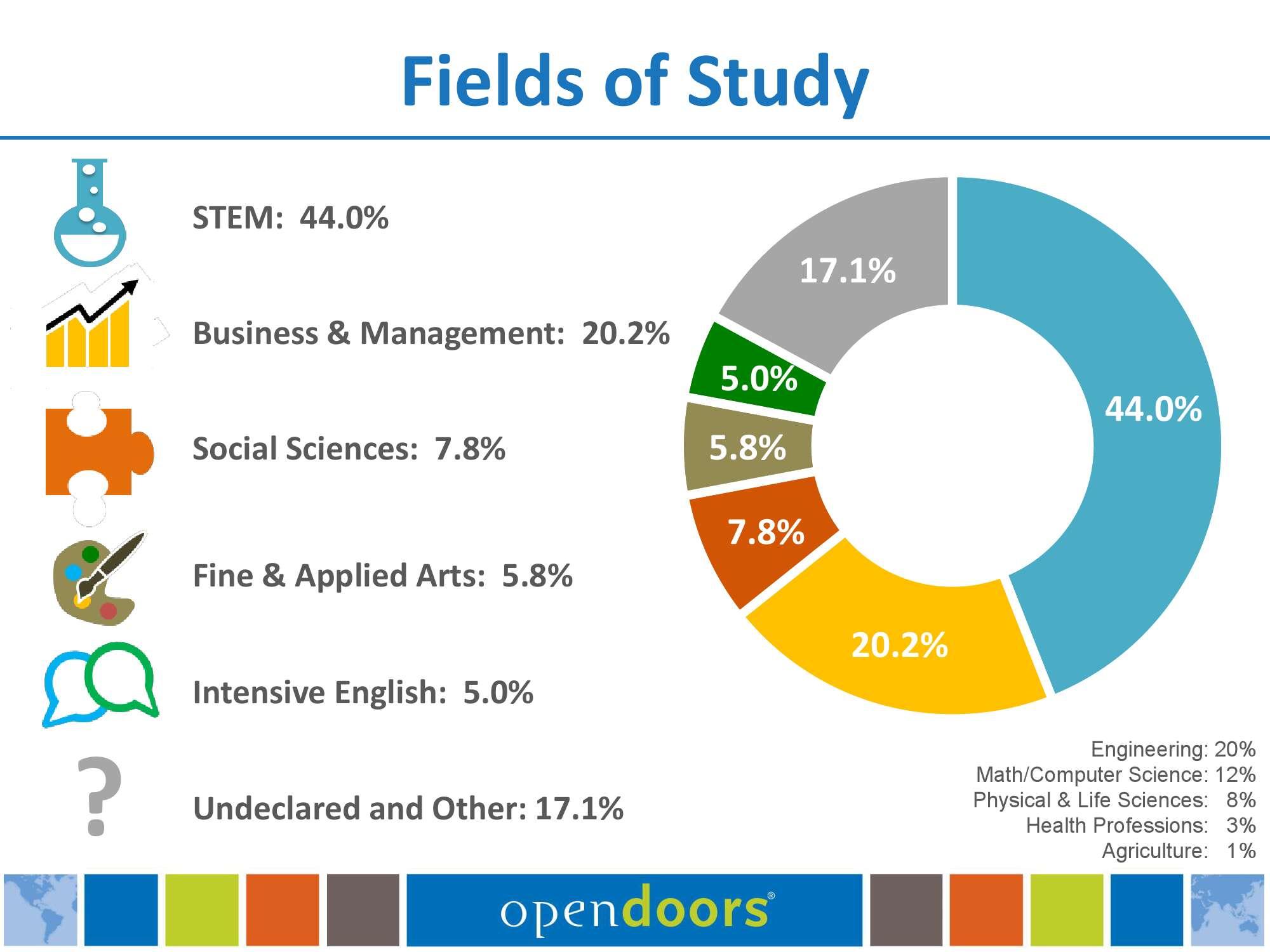 Open-Doors-Presentation-2015_000014