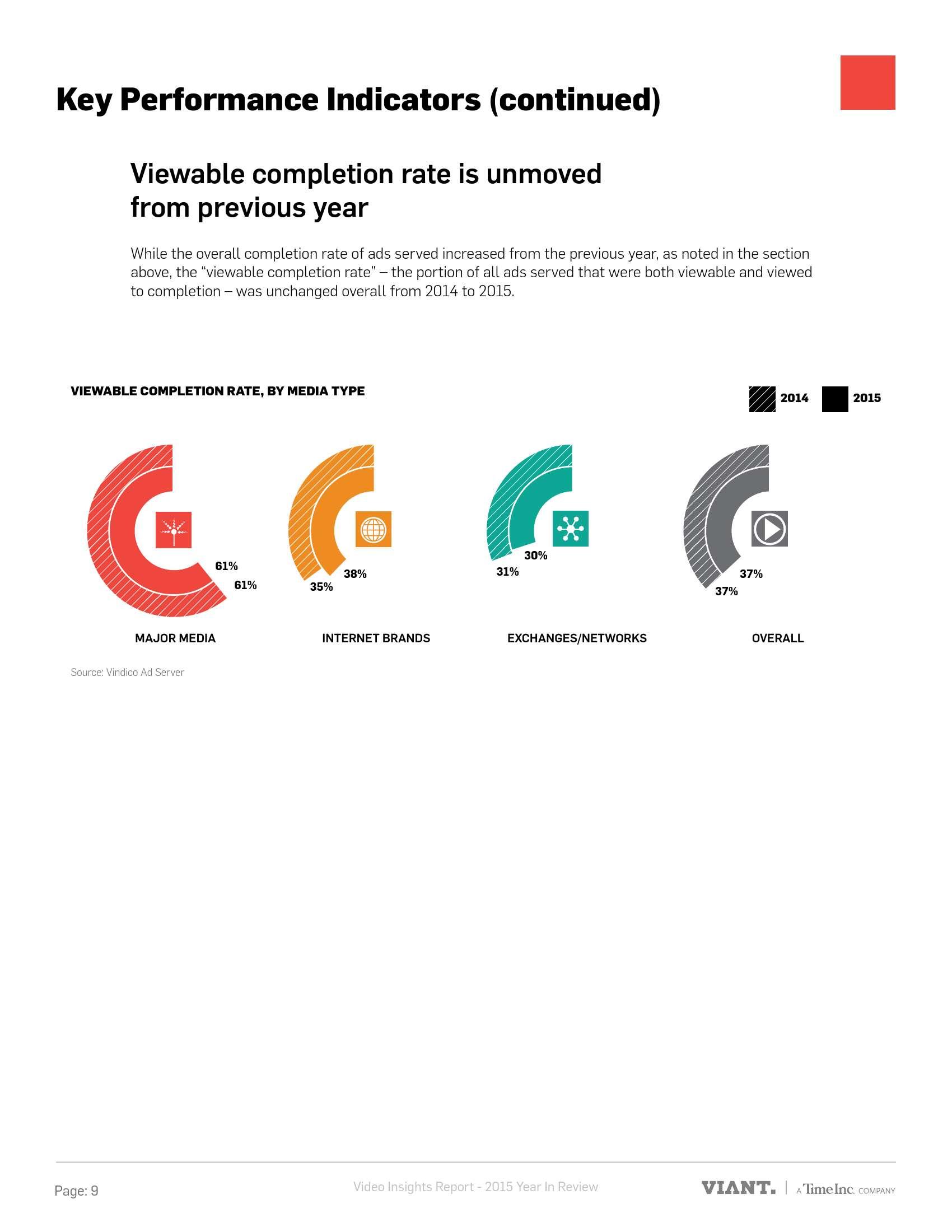 Viant:2015年视频广告趋势分析报告_000009
