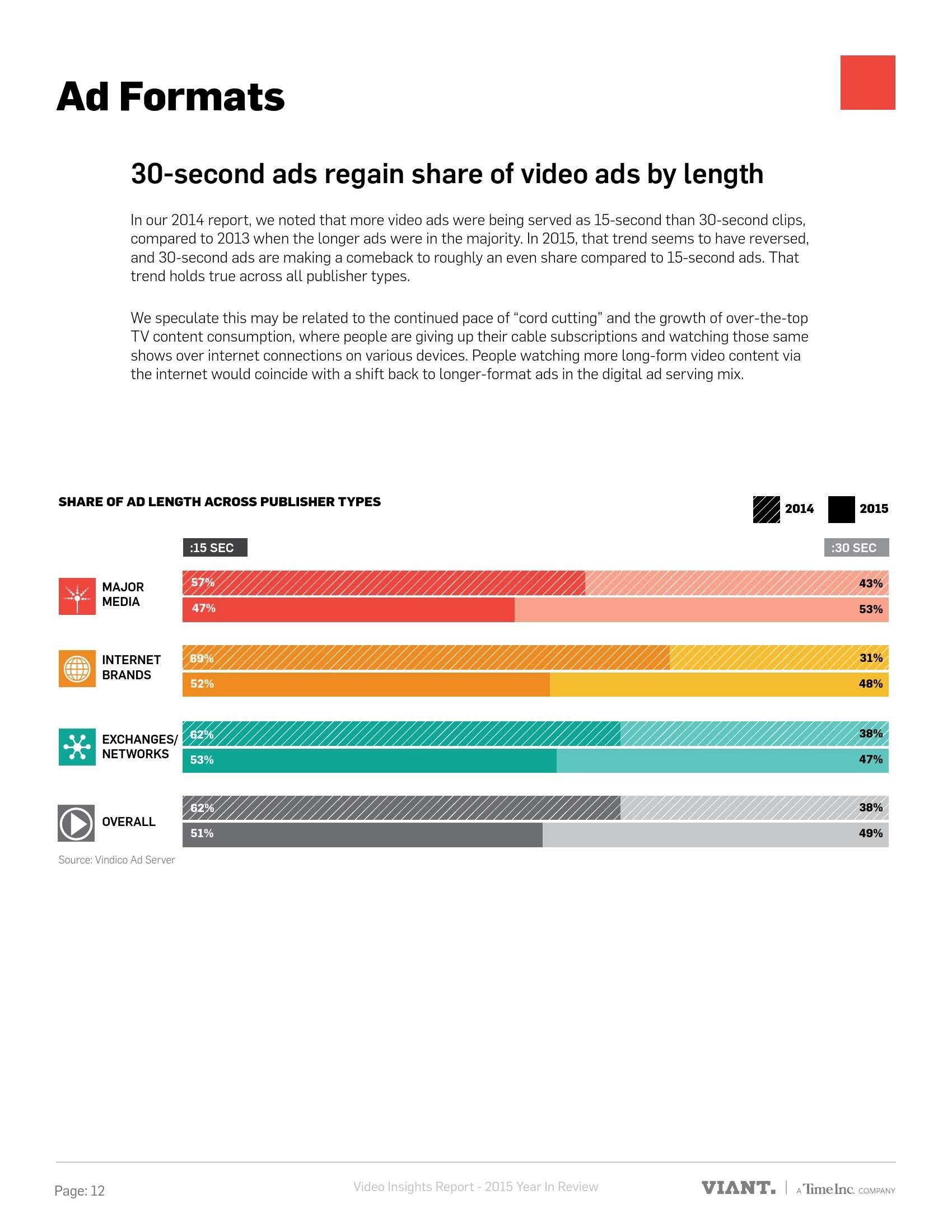 Viant:2015年视频广告趋势分析报告_000012