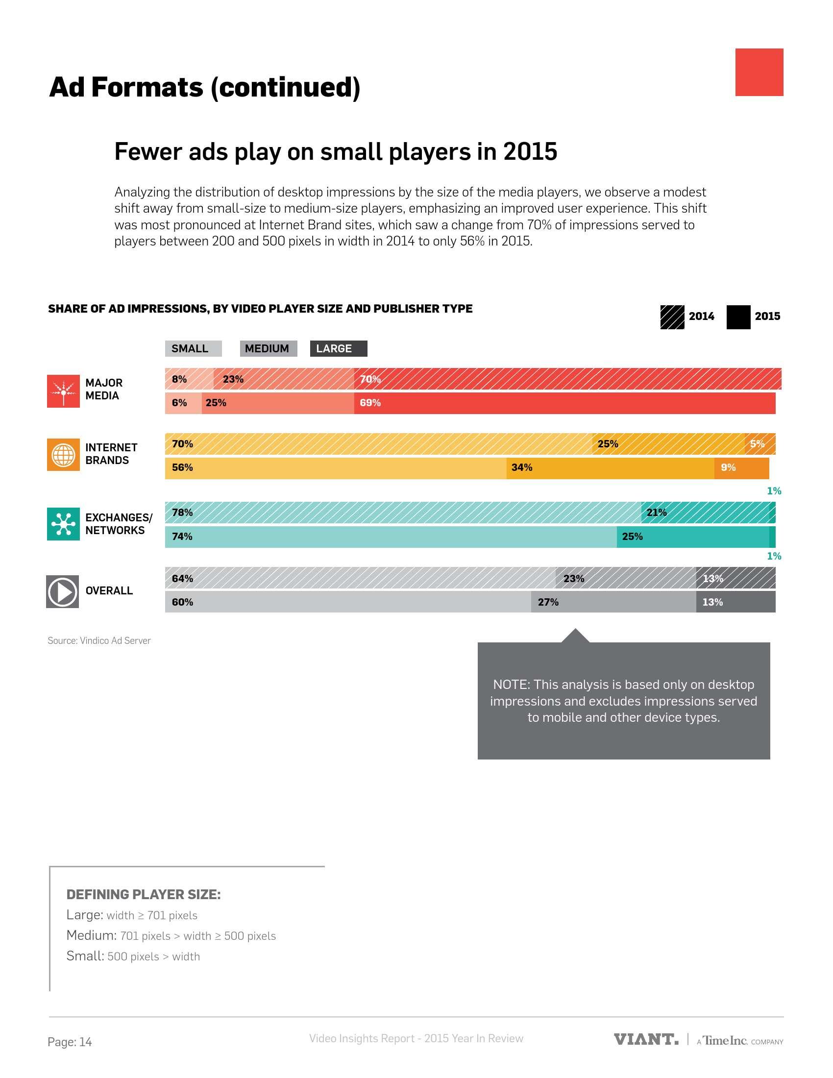 Viant:2015年视频广告趋势分析报告_000014