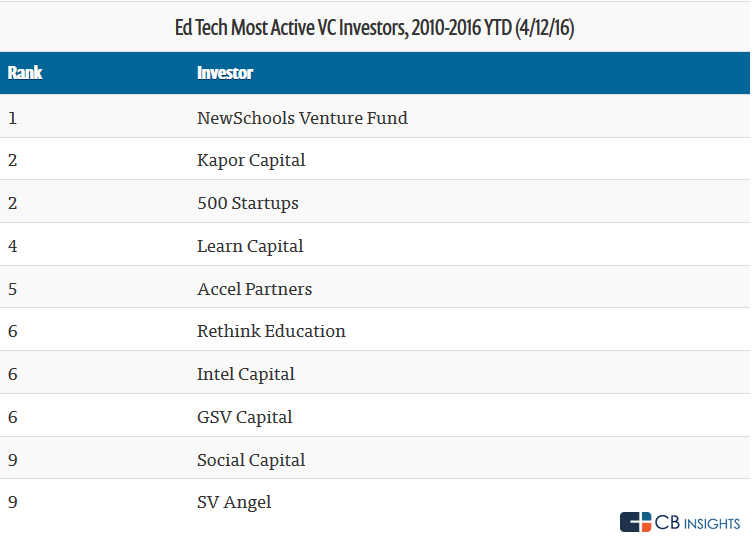 active investor