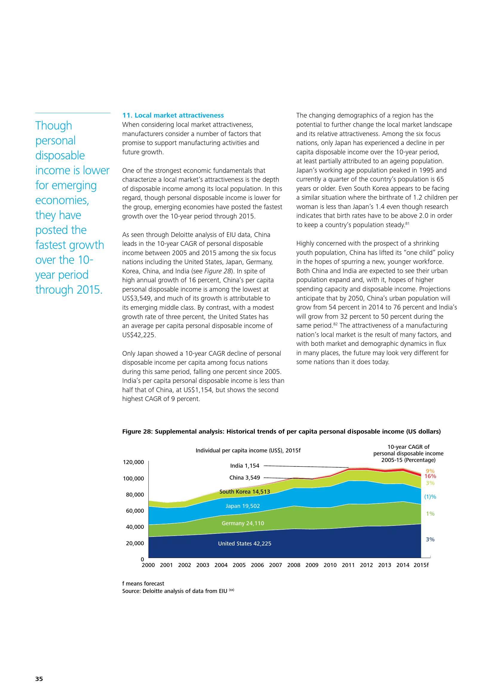 deloitte-cn-global-mfg-competitiveness-index-2016-en-160401_000038