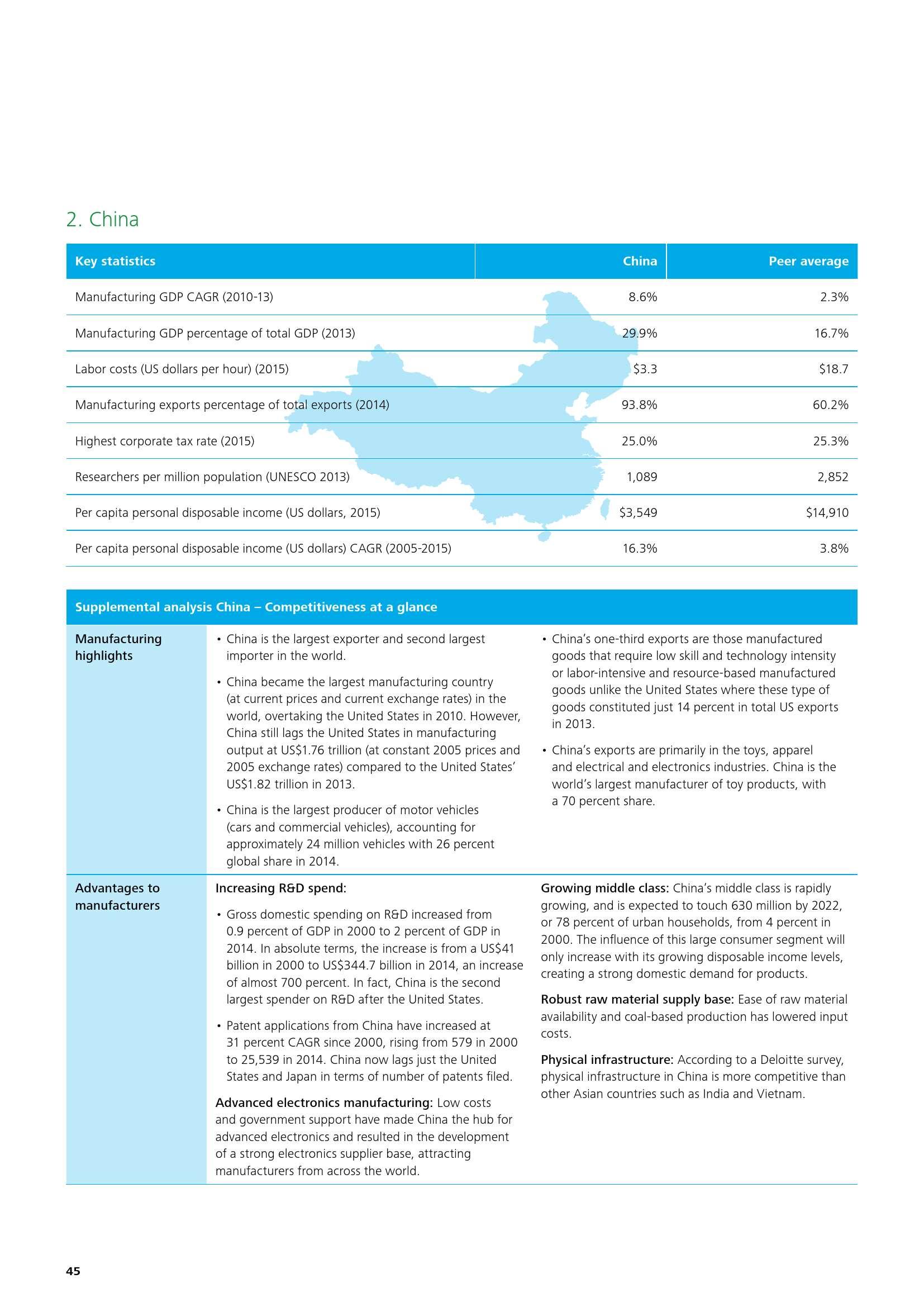 deloitte-cn-global-mfg-competitiveness-index-2016-en-160401_000048
