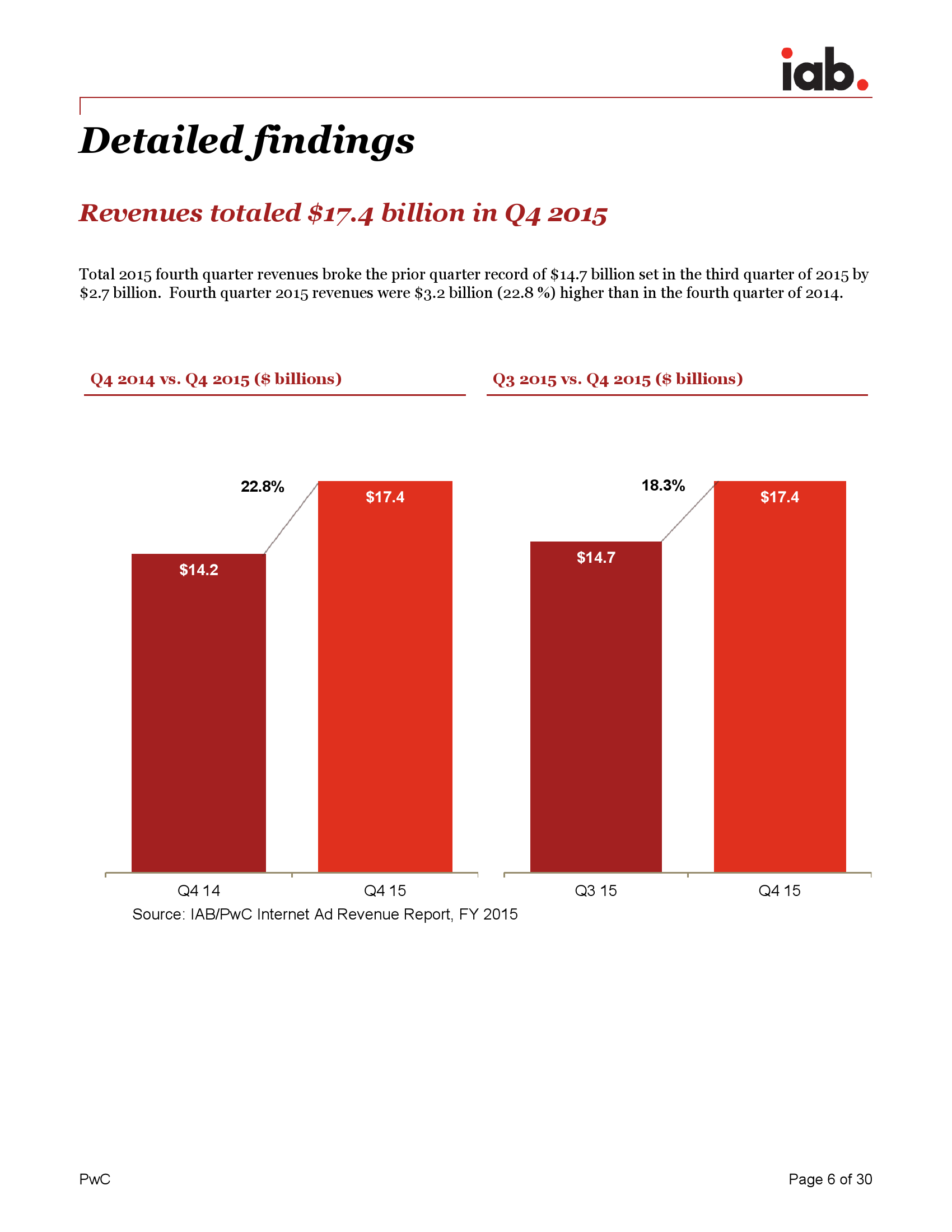 《IAB 互联网广告收入报告》_000006