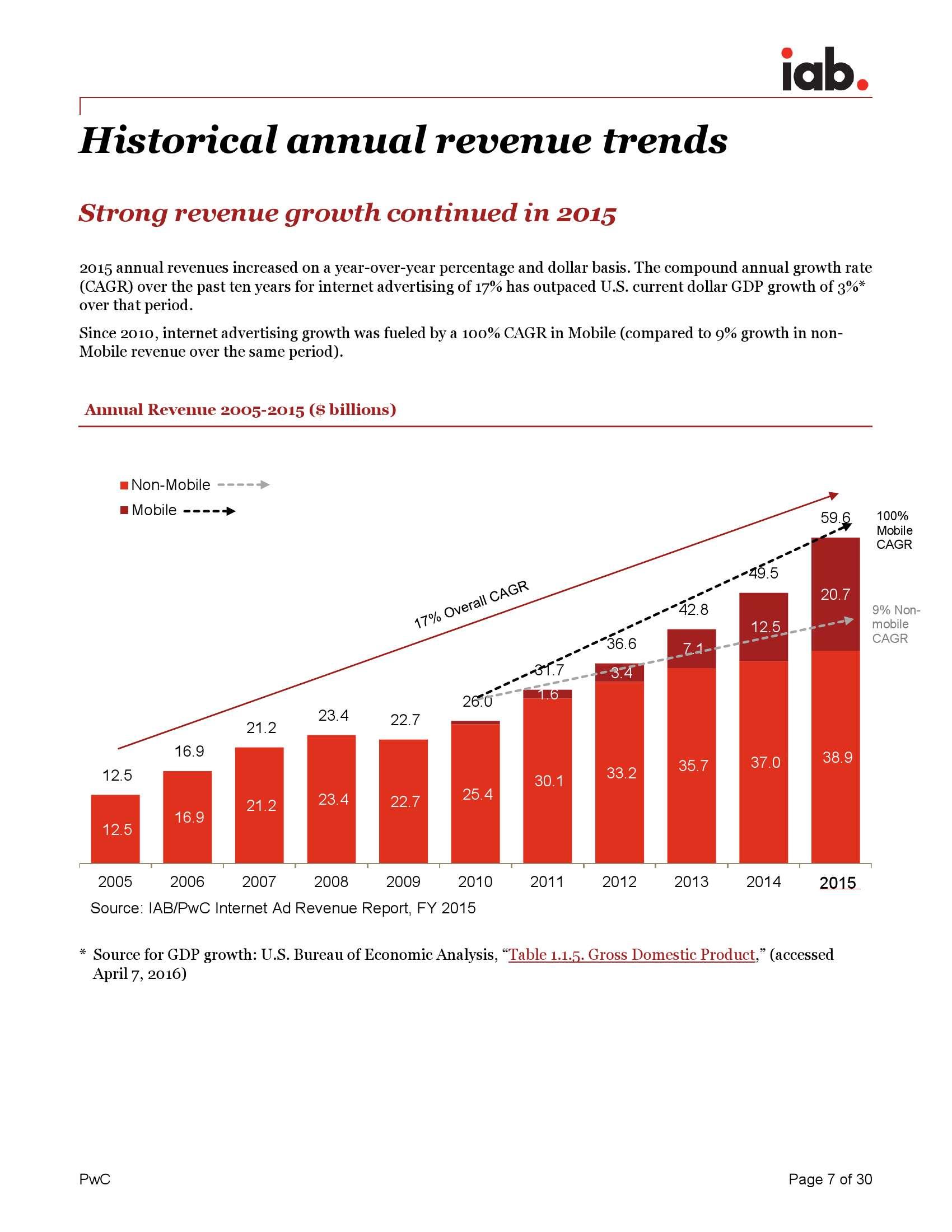 《IAB 互联网广告收入报告》_000007