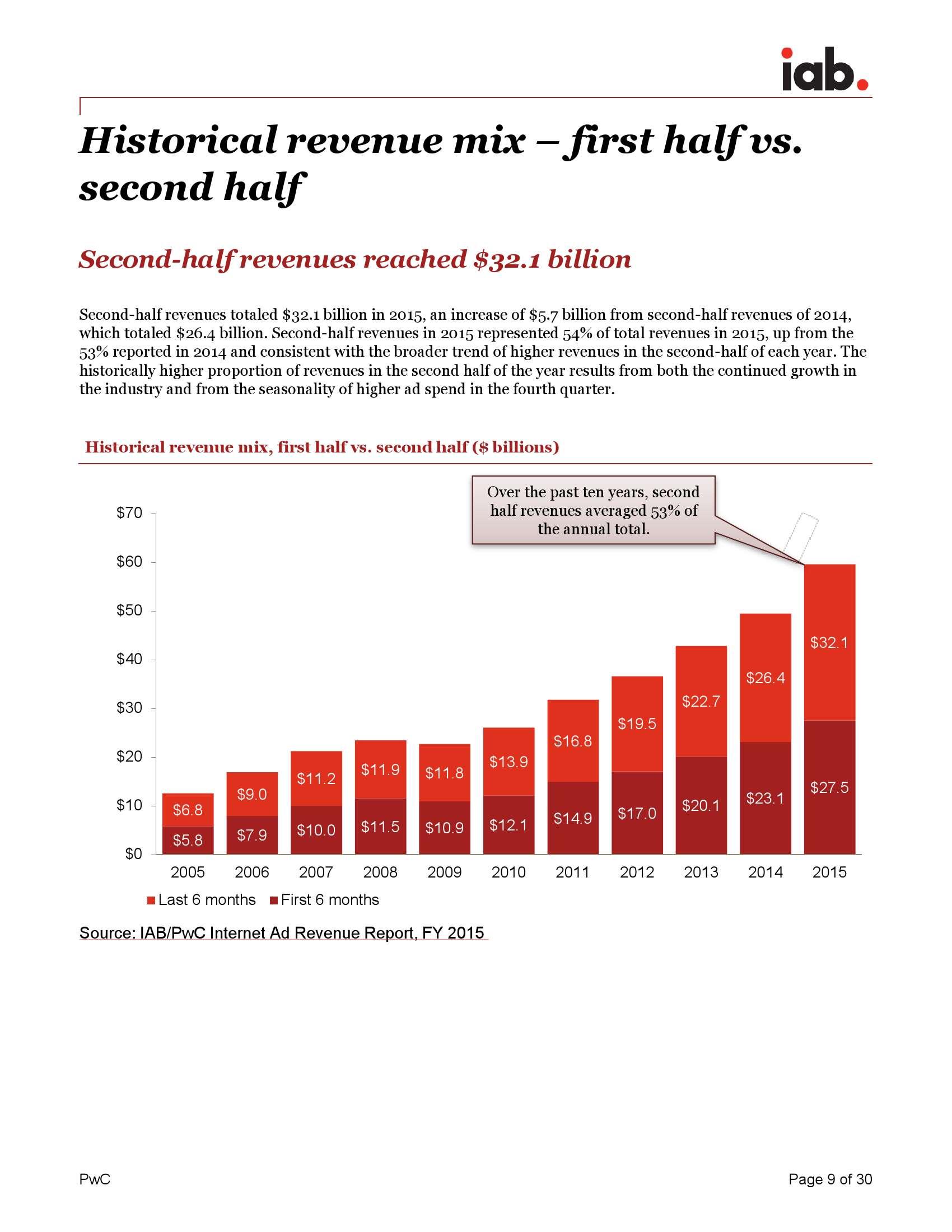 《IAB 互联网广告收入报告》_000009