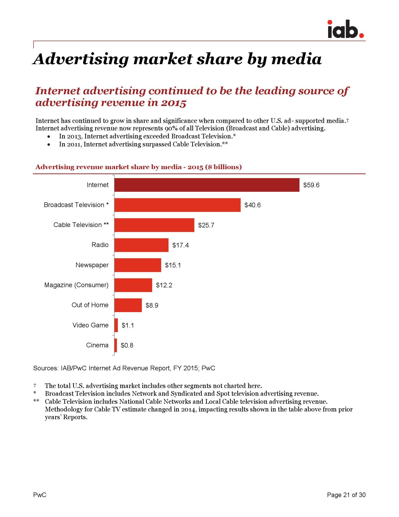 《IAB 互联网广告收入报告》_000021