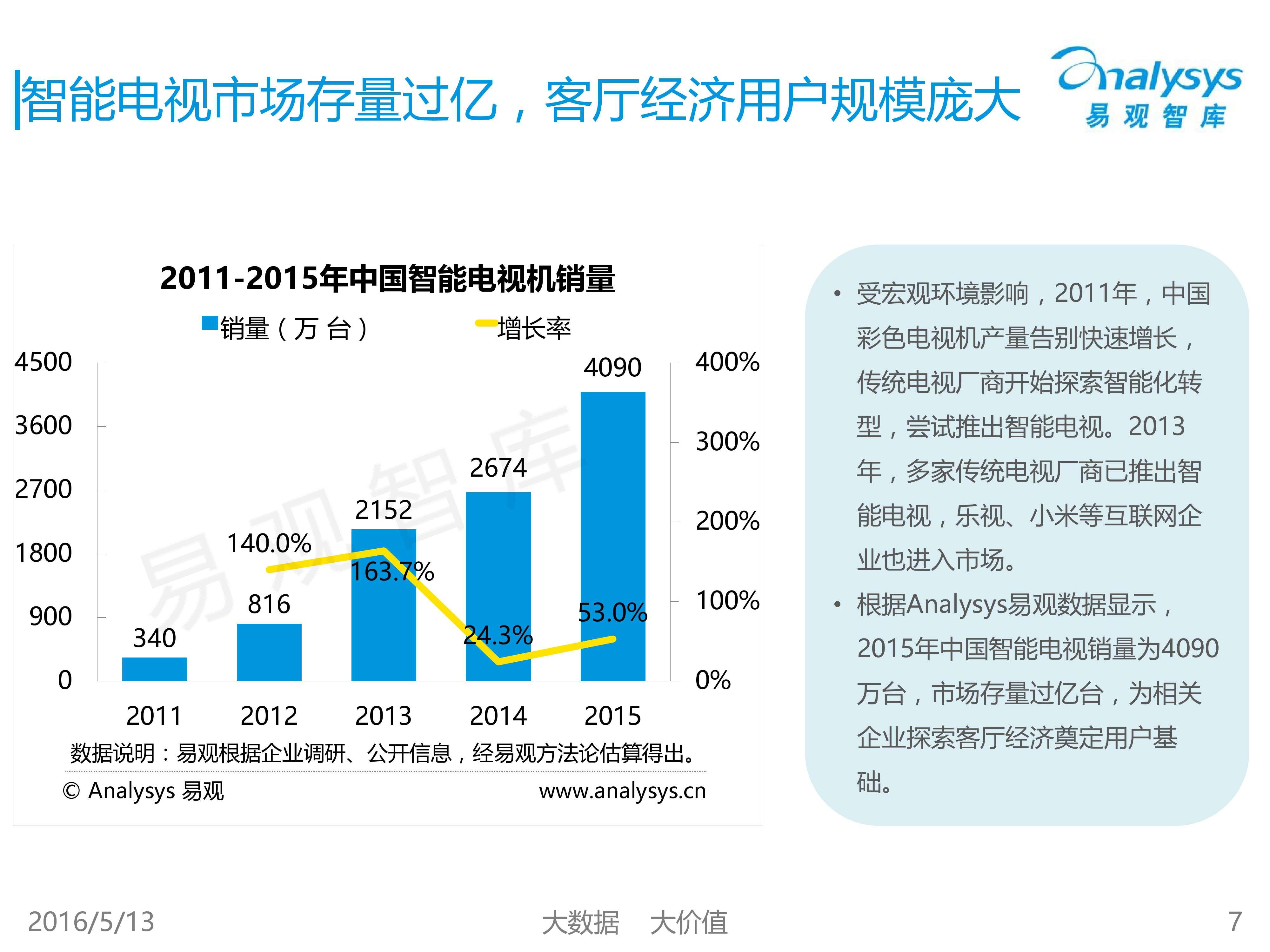 中国客厅经济专题研究报告2016_000007