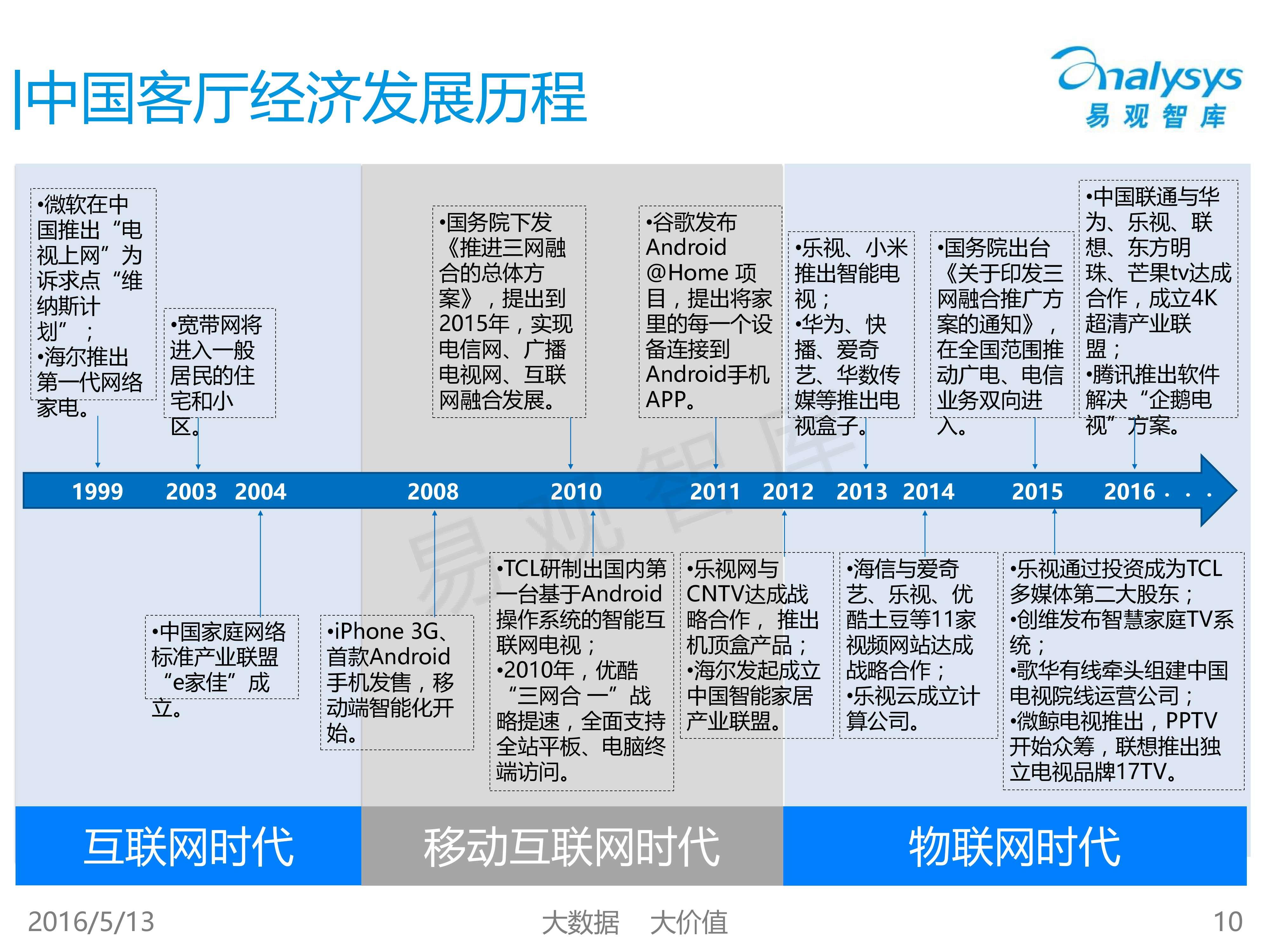 中国客厅经济专题研究报告2016_000010