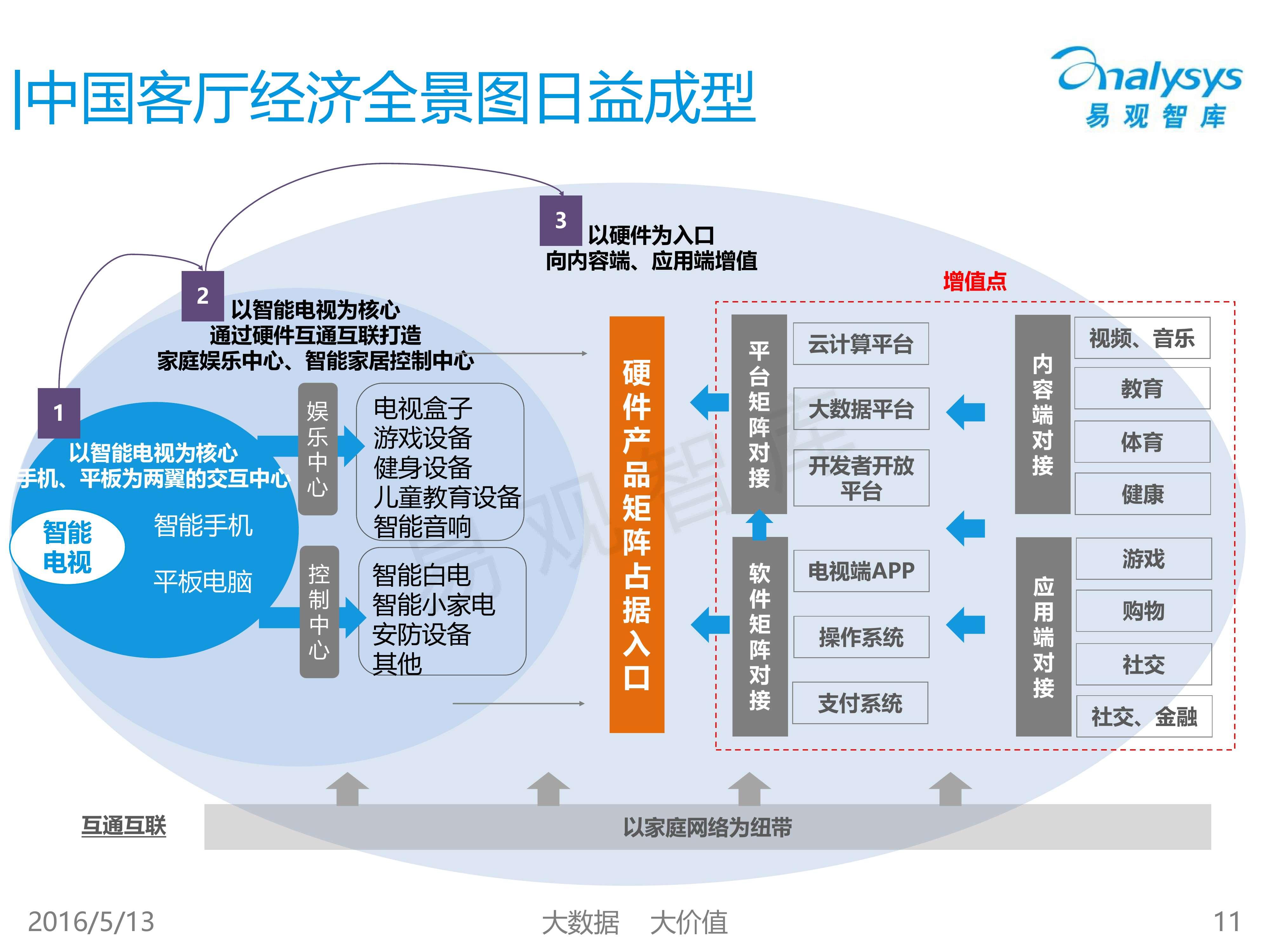 中国客厅经济专题研究报告2016_000011
