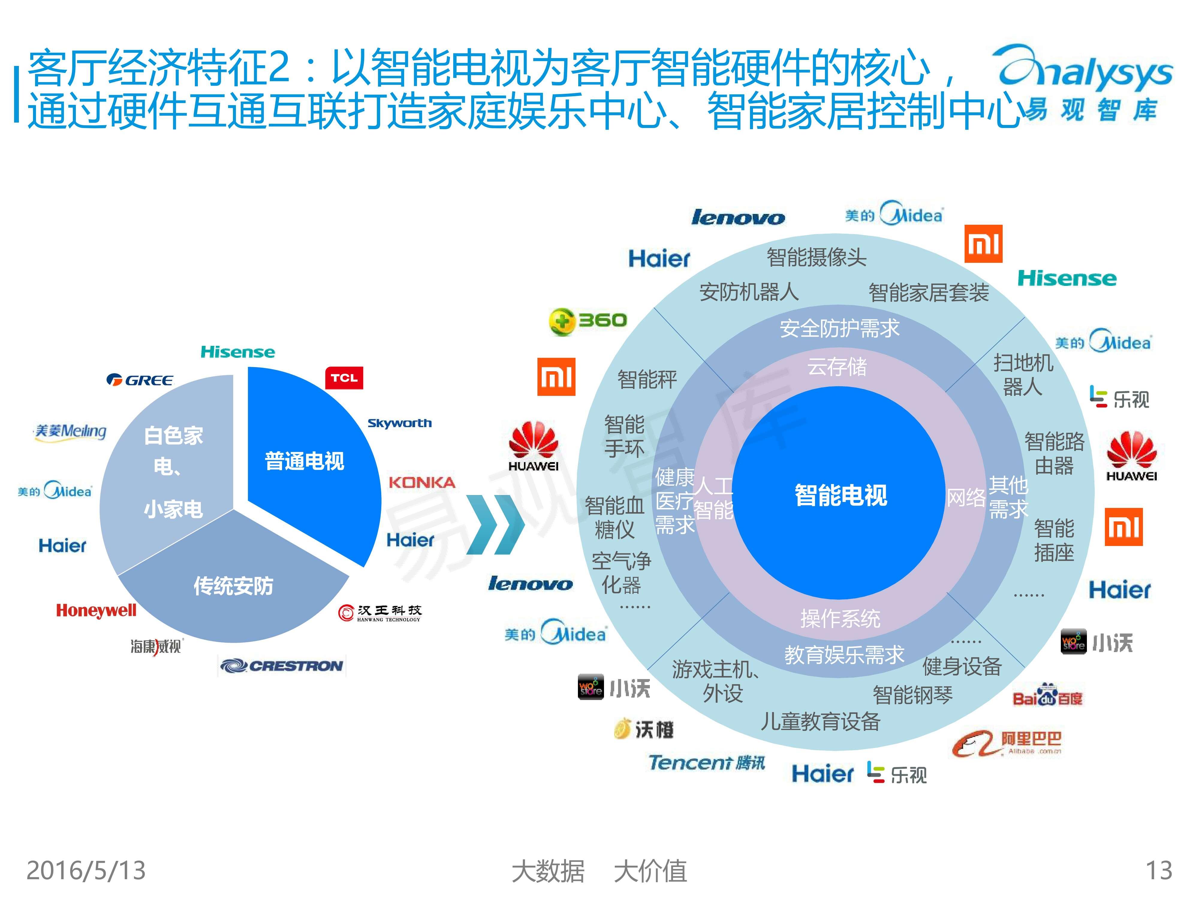 中国客厅经济专题研究报告2016_000013