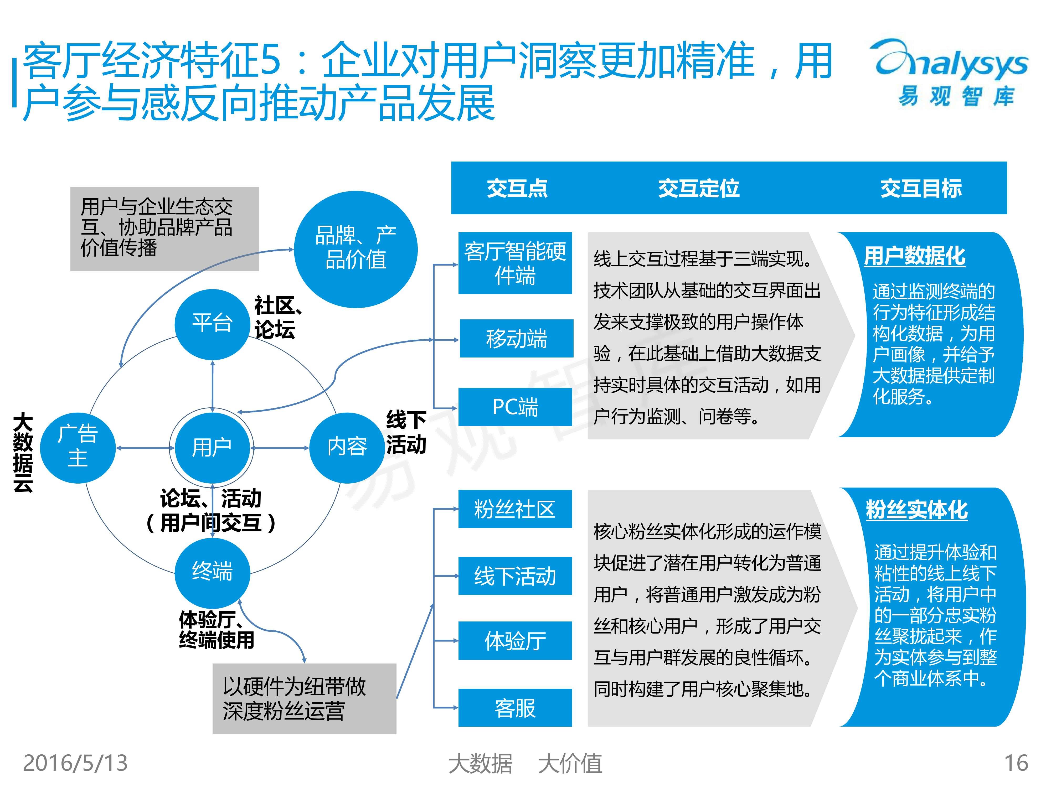 中国客厅经济专题研究报告2016_000016