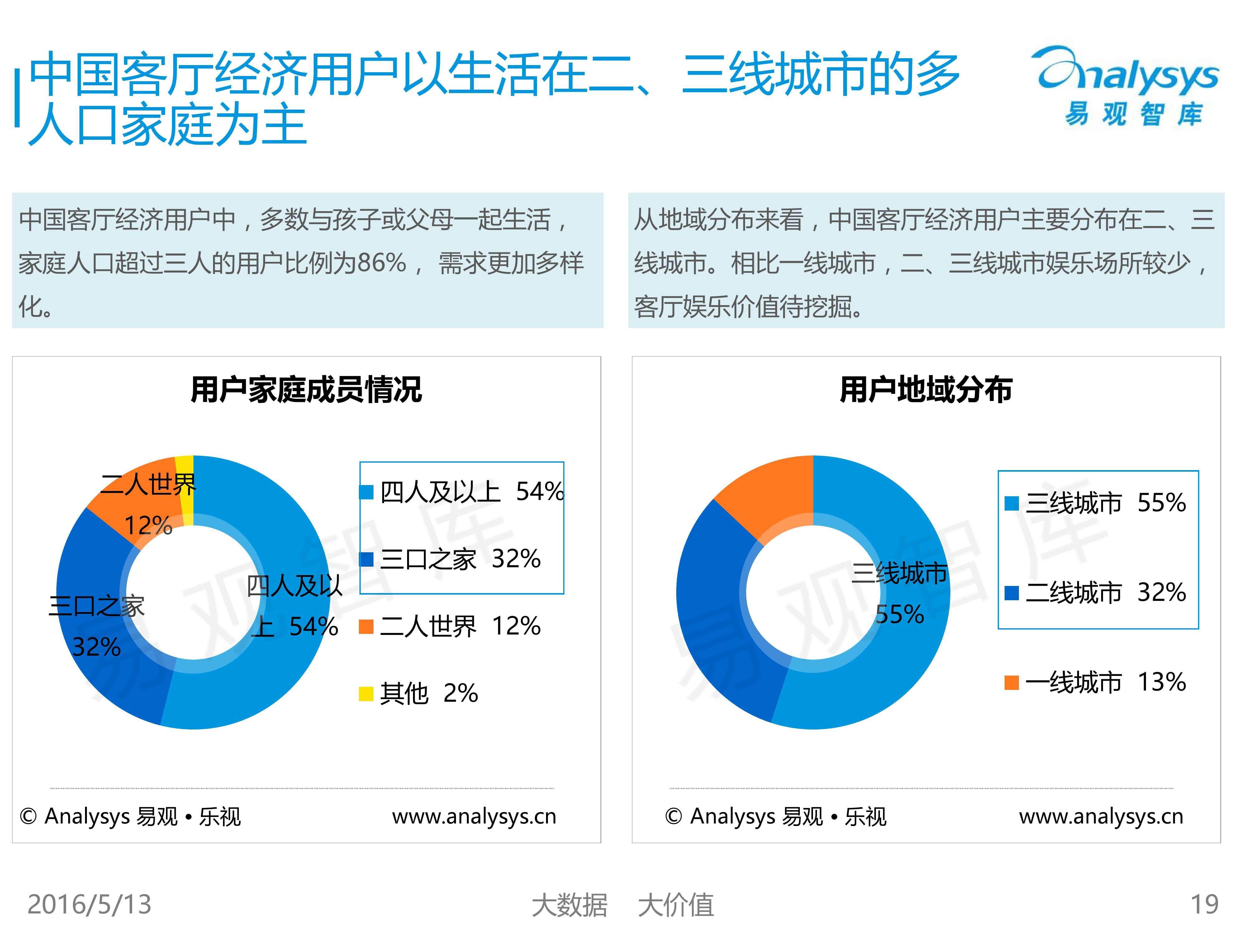 中国客厅经济专题研究报告2016_000019