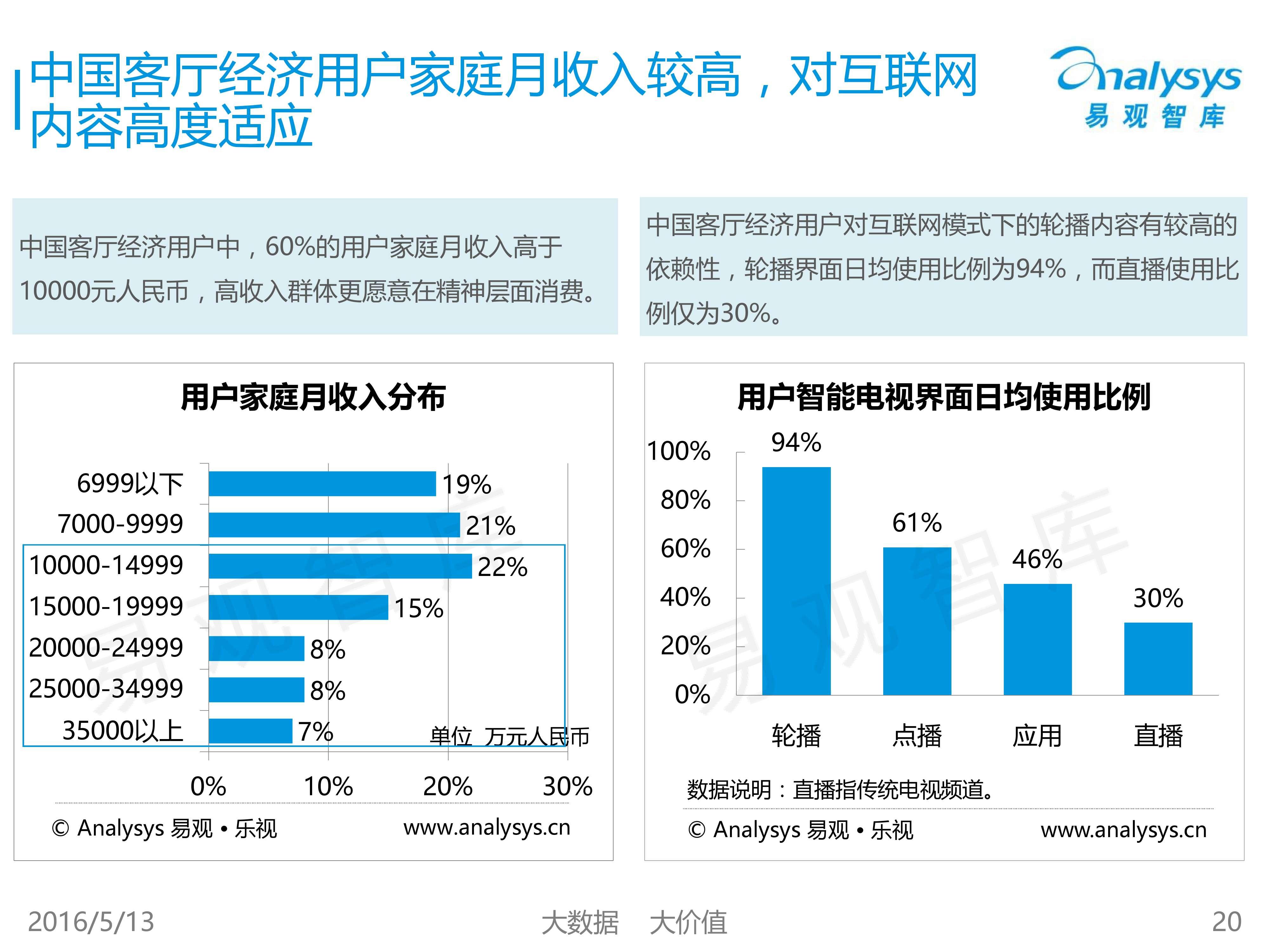 中国客厅经济专题研究报告2016_000020