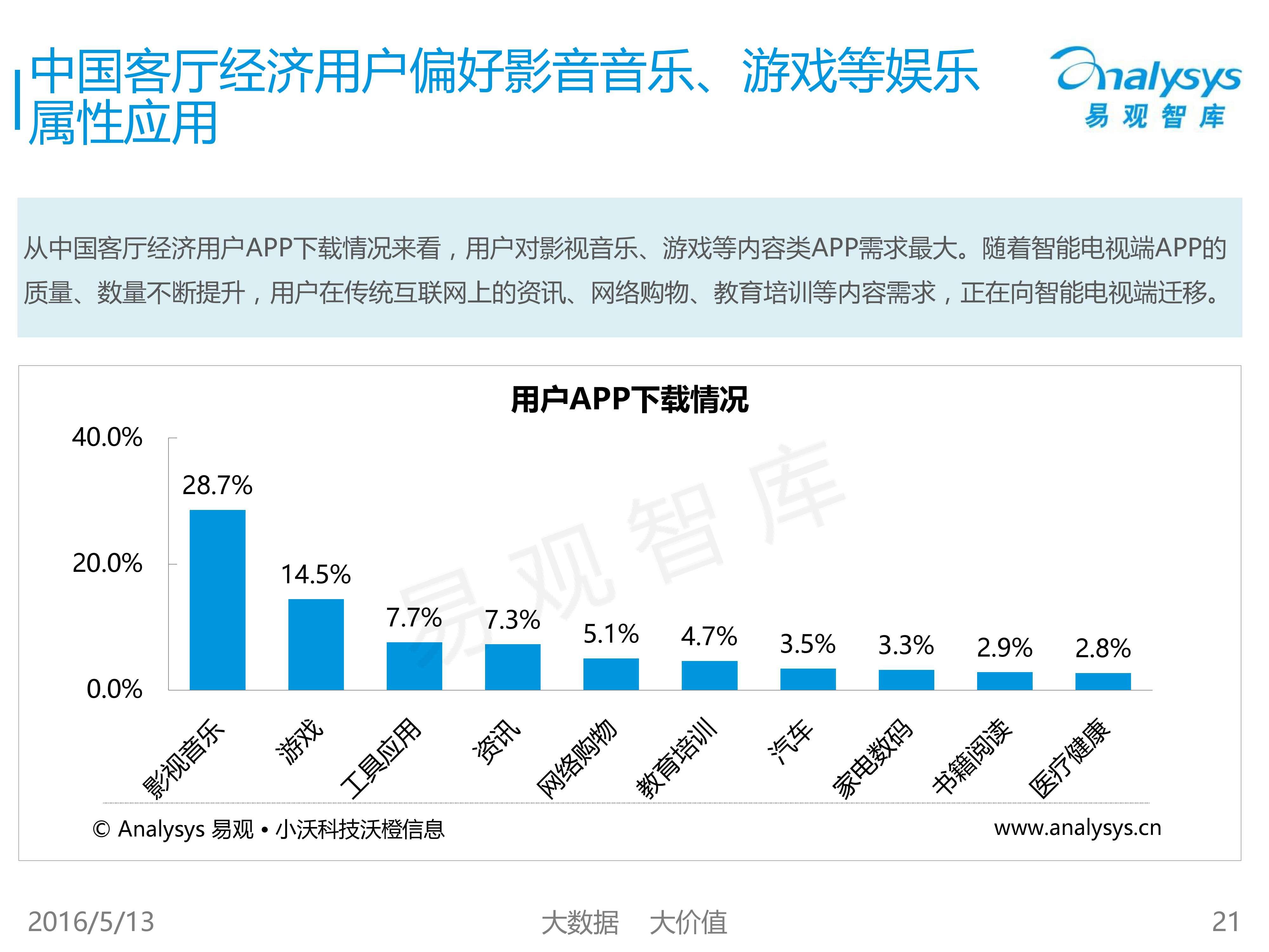 中国客厅经济专题研究报告2016_000021