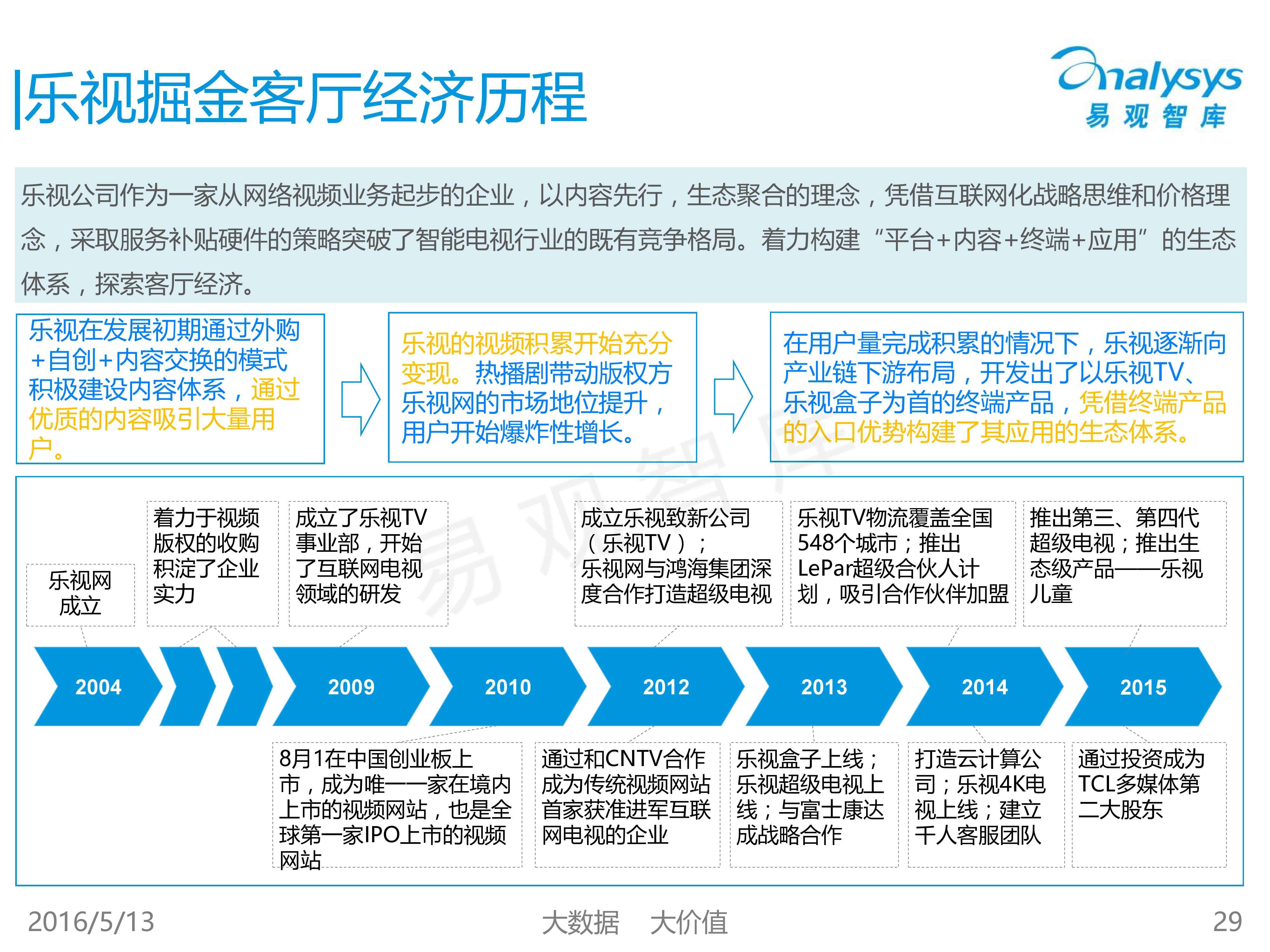 中国客厅经济专题研究报告2016_000029