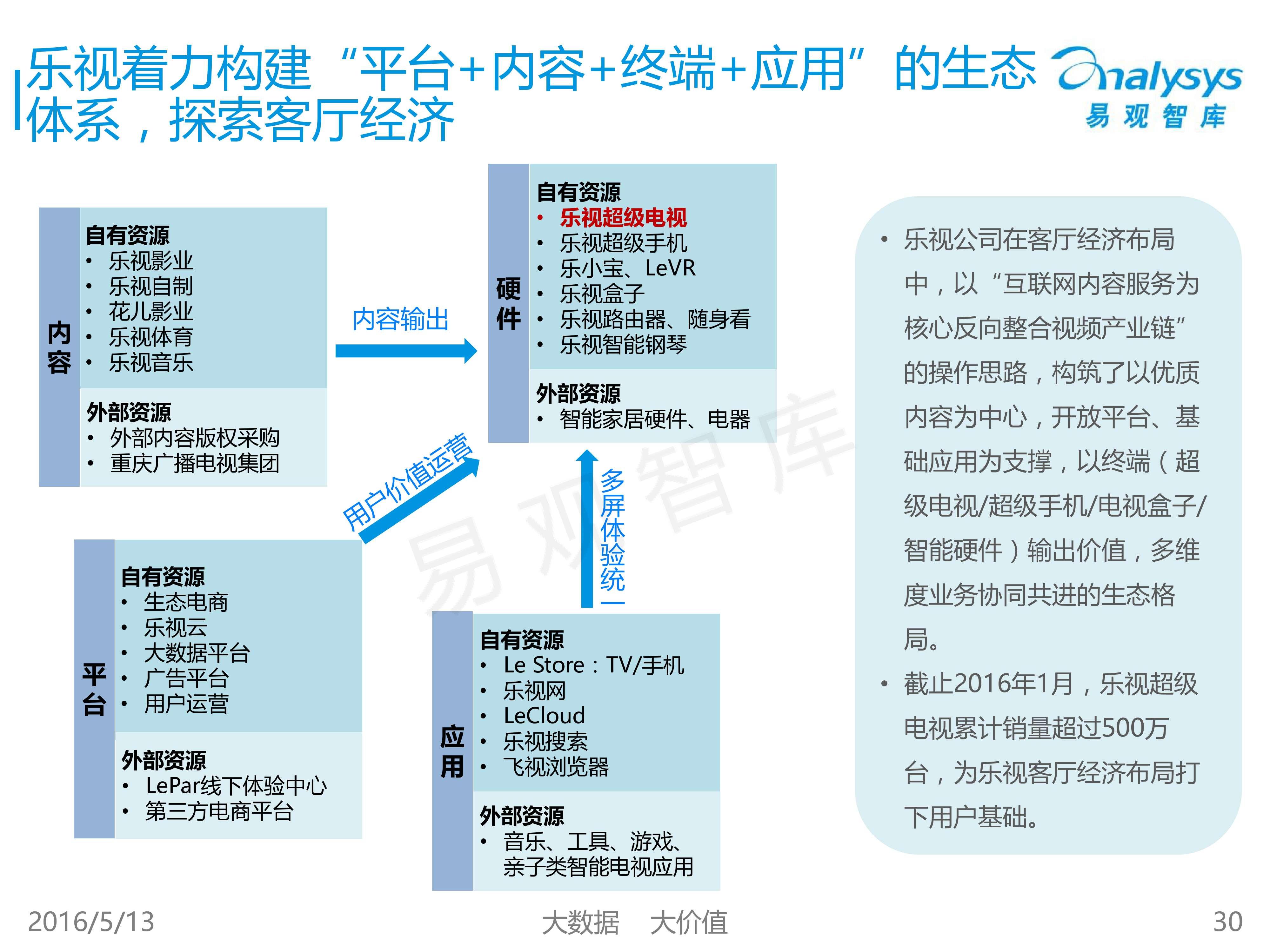 中国客厅经济专题研究报告2016_000030