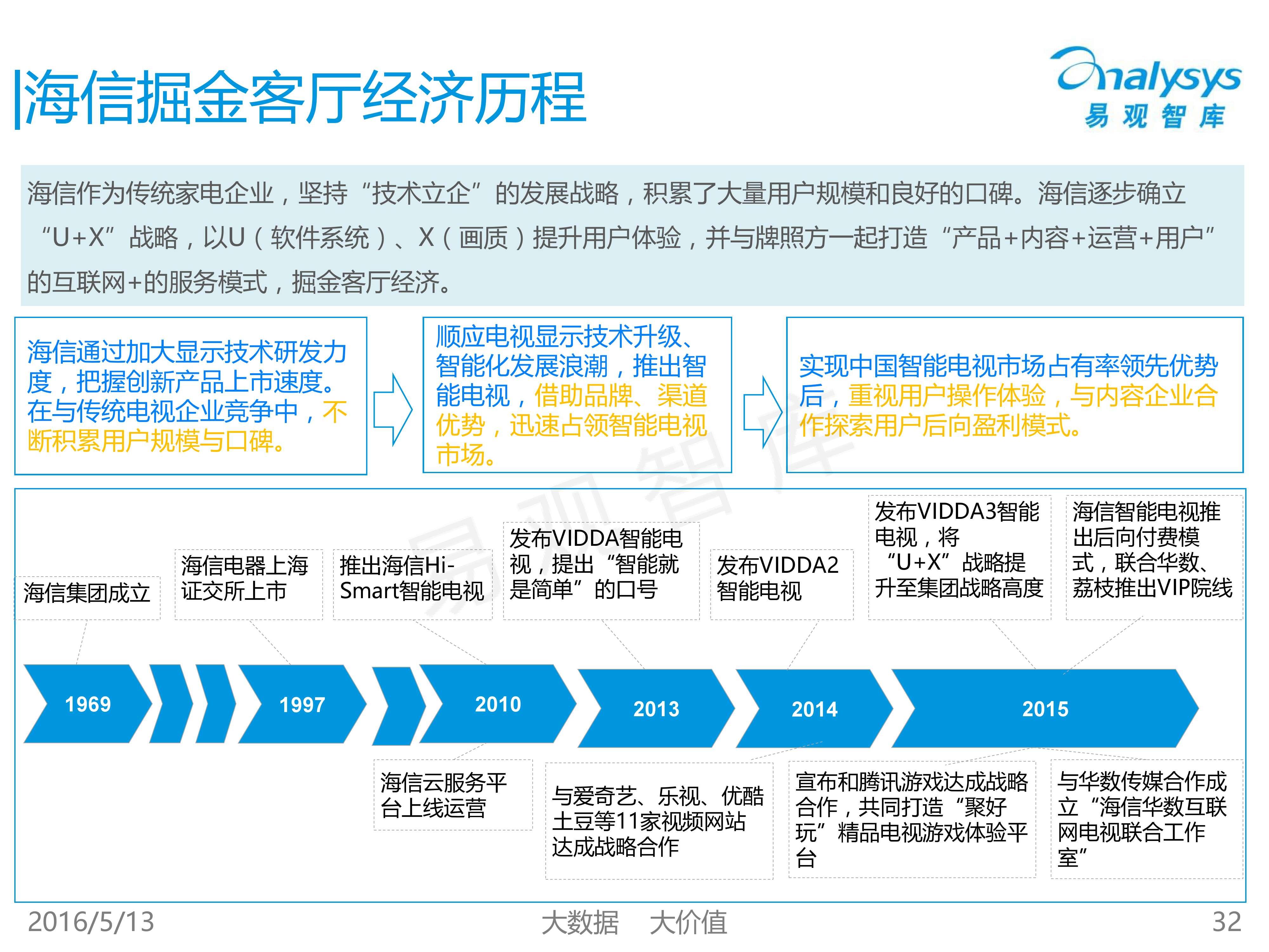 中国客厅经济专题研究报告2016_000032
