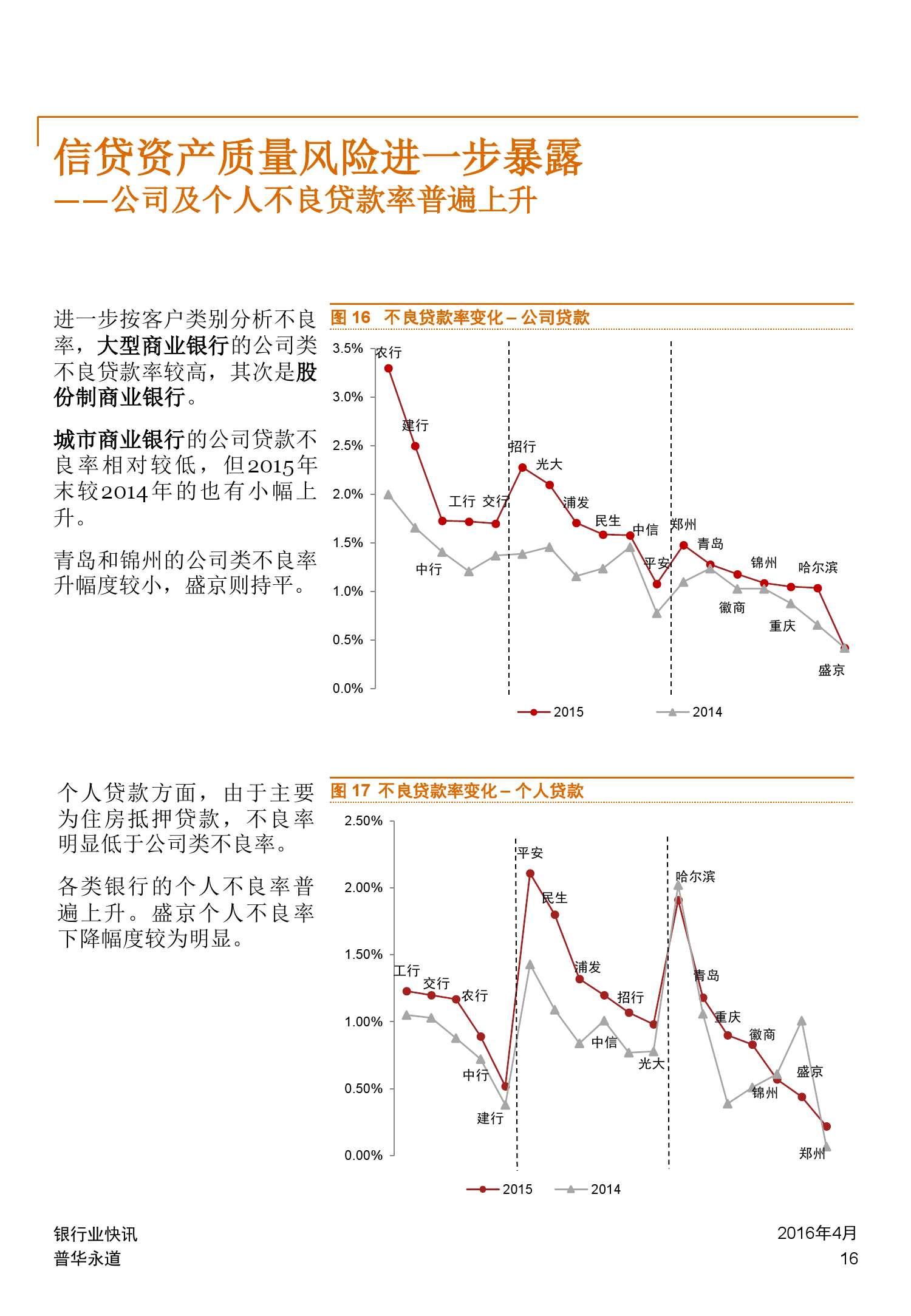 普华永道:2015年中国银行业回顾与展望_000016
