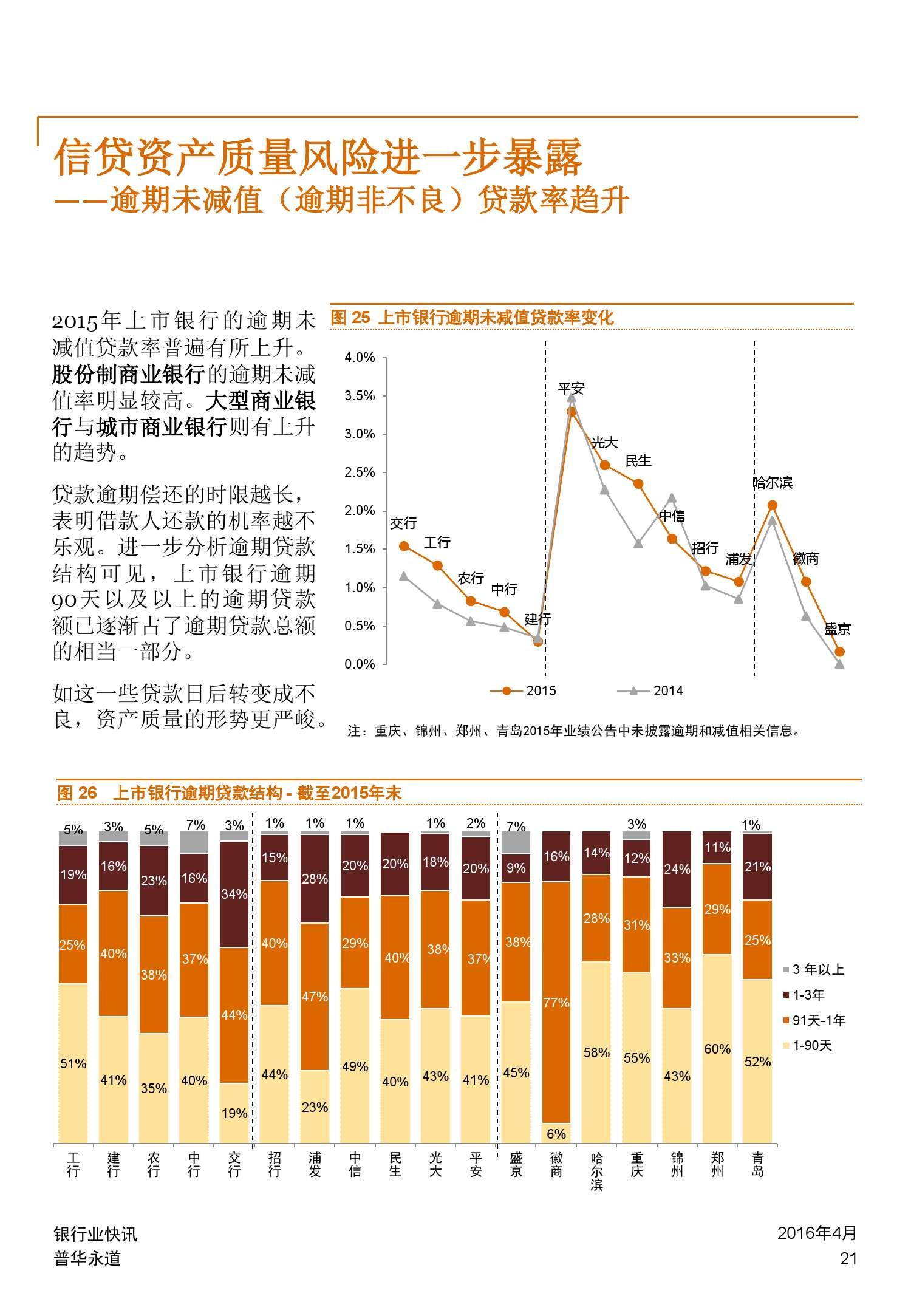 普华永道:2015年中国银行业回顾与展望_000021