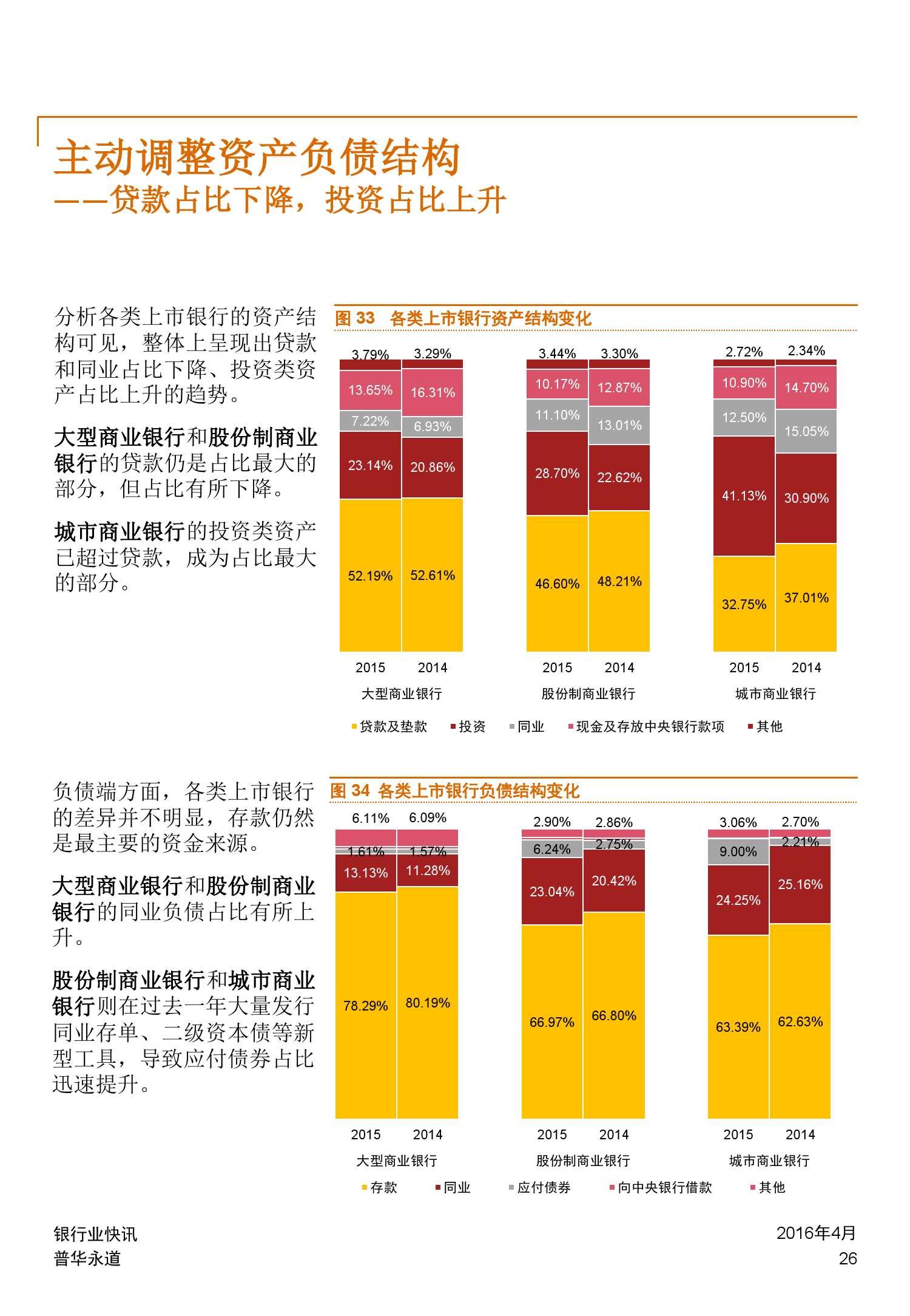 普华永道:2015年中国银行业回顾与展望_000026