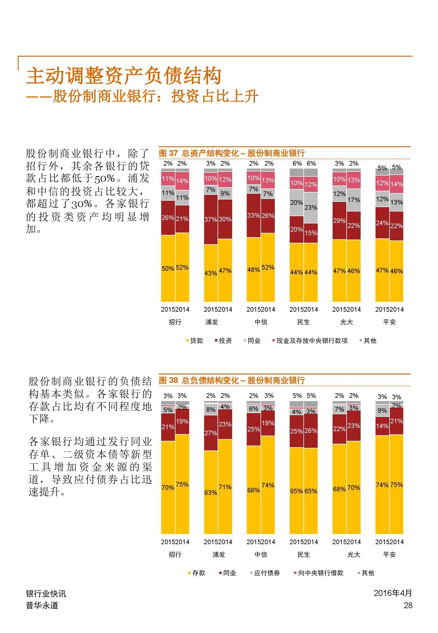 普华永道:2015年中国银行业回顾与展望_000028
