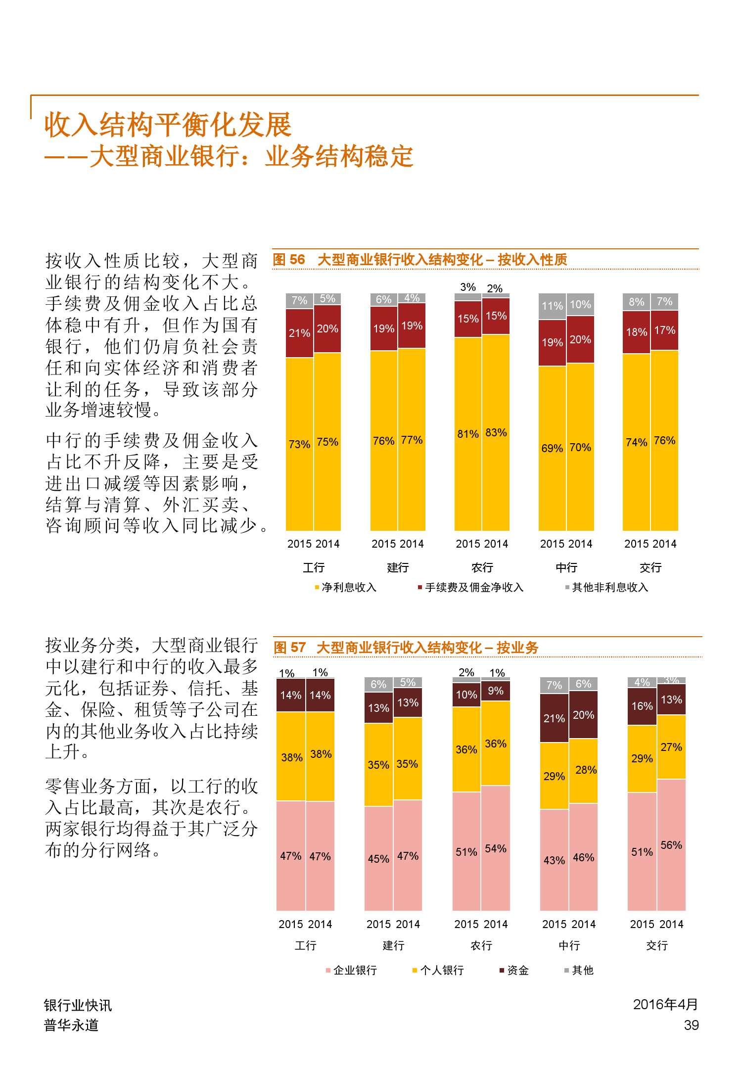 普华永道:2015年中国银行业回顾与展望_000039