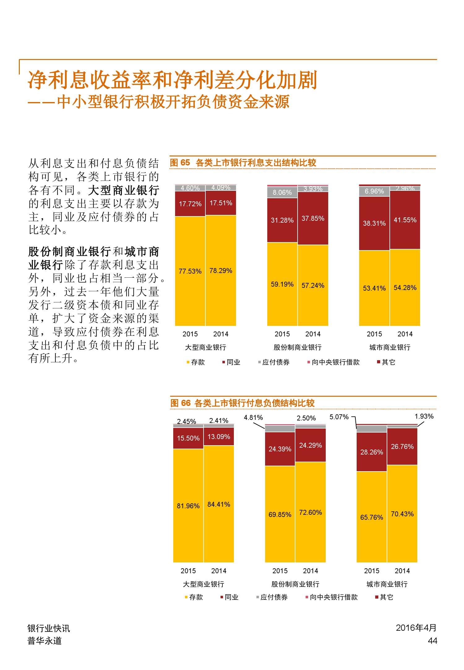 普华永道:2015年中国银行业回顾与展望_000044