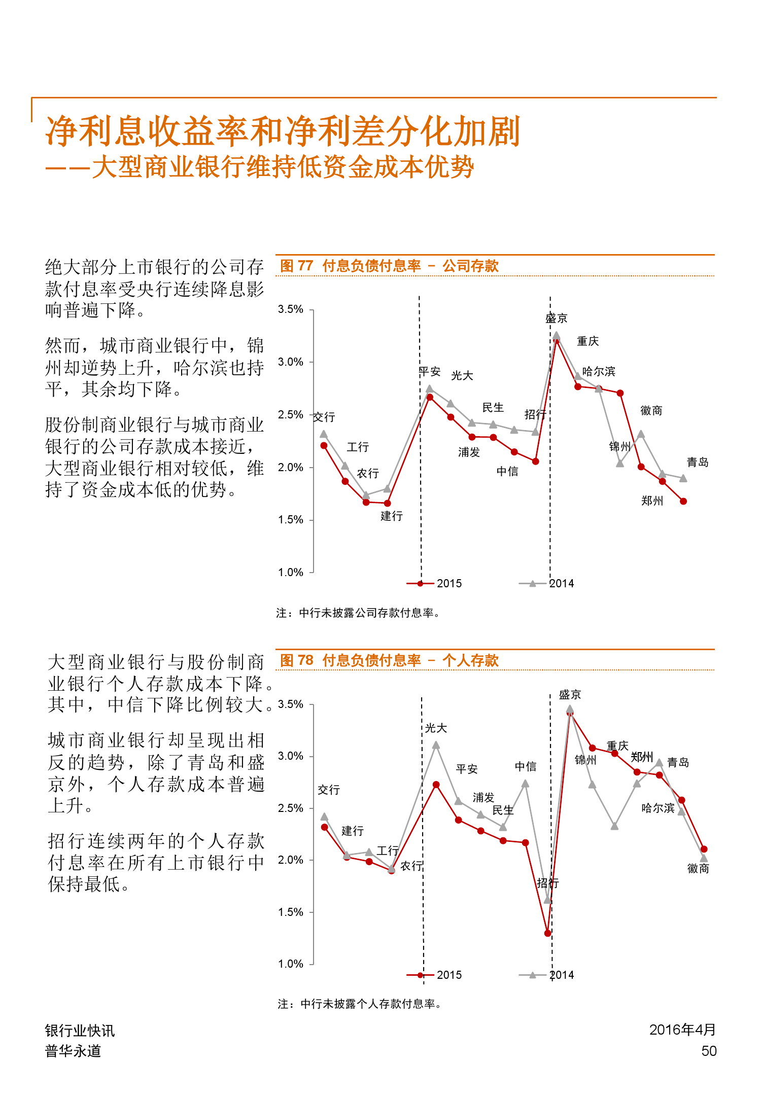 普华永道:2015年中国银行业回顾与展望_000050
