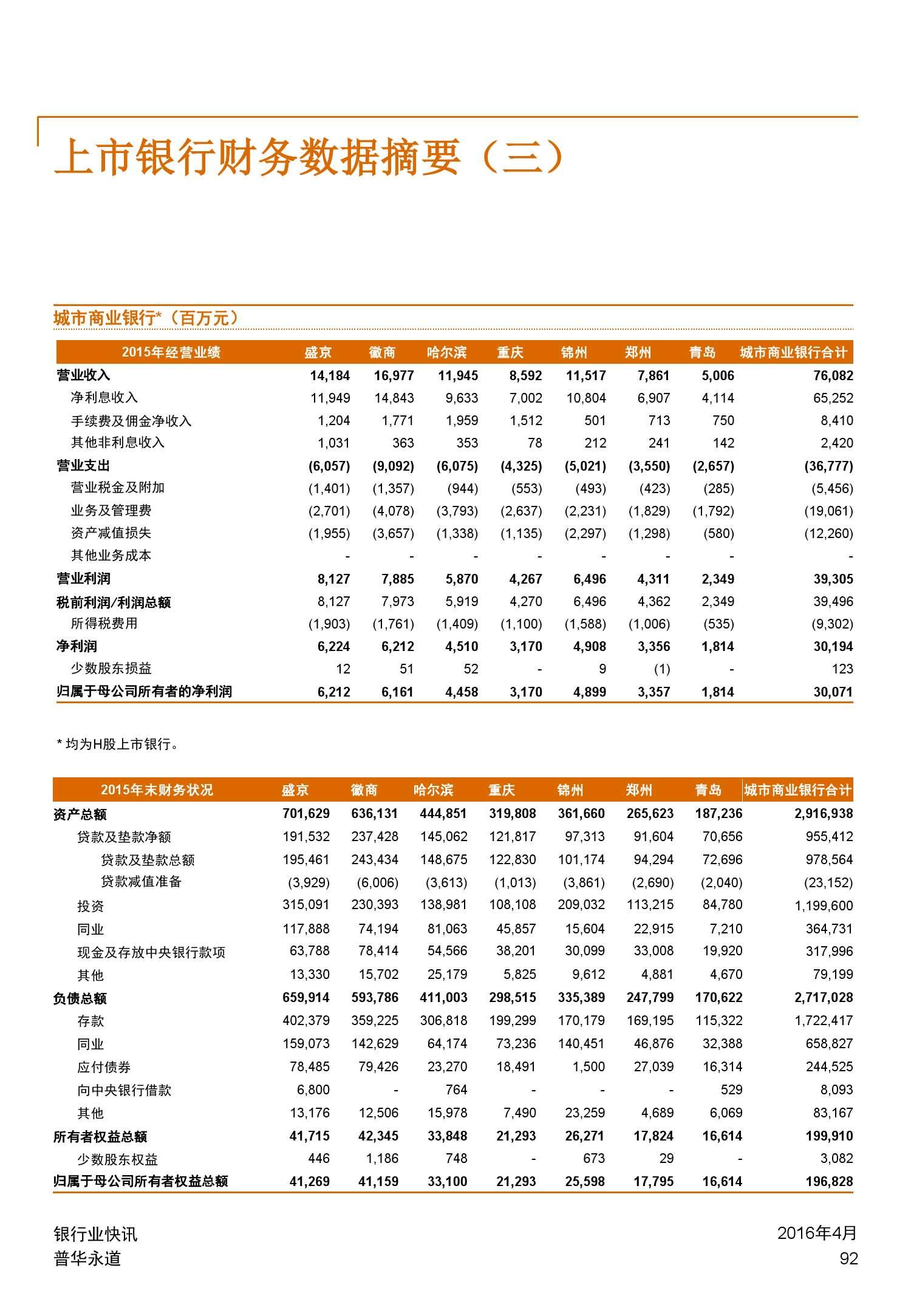 普华永道:2015年中国银行业回顾与展望_000092