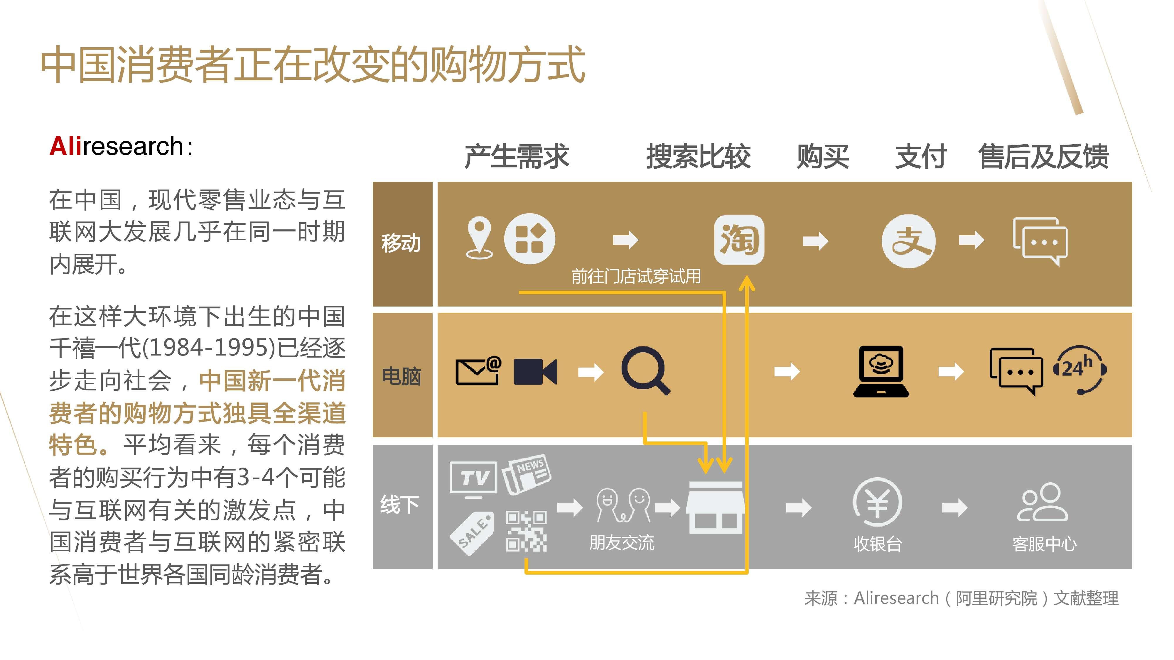 阿里研究院:互联网高端消费橙皮书_000005