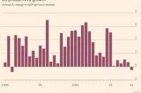 美国咨商会:美国生产率时隔34年或首现负增长