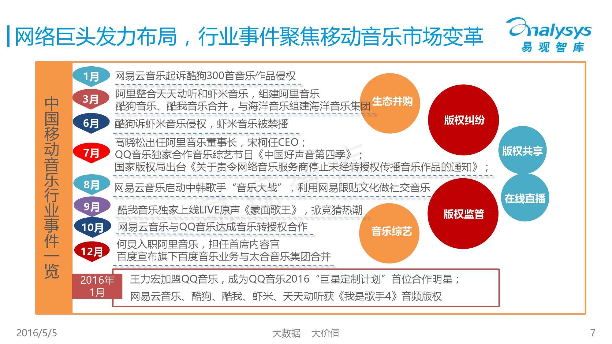 2016中国移动音乐市场年度综合报告_000007