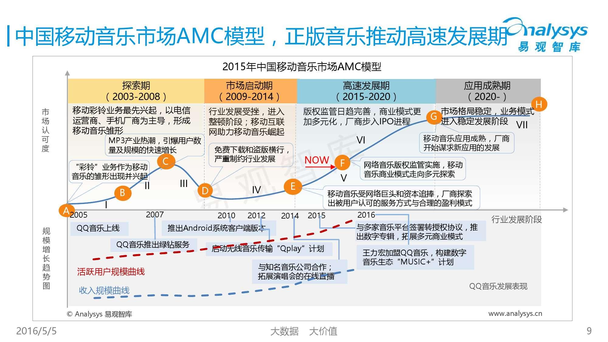 2016中国移动音乐市场年度综合报告_000009