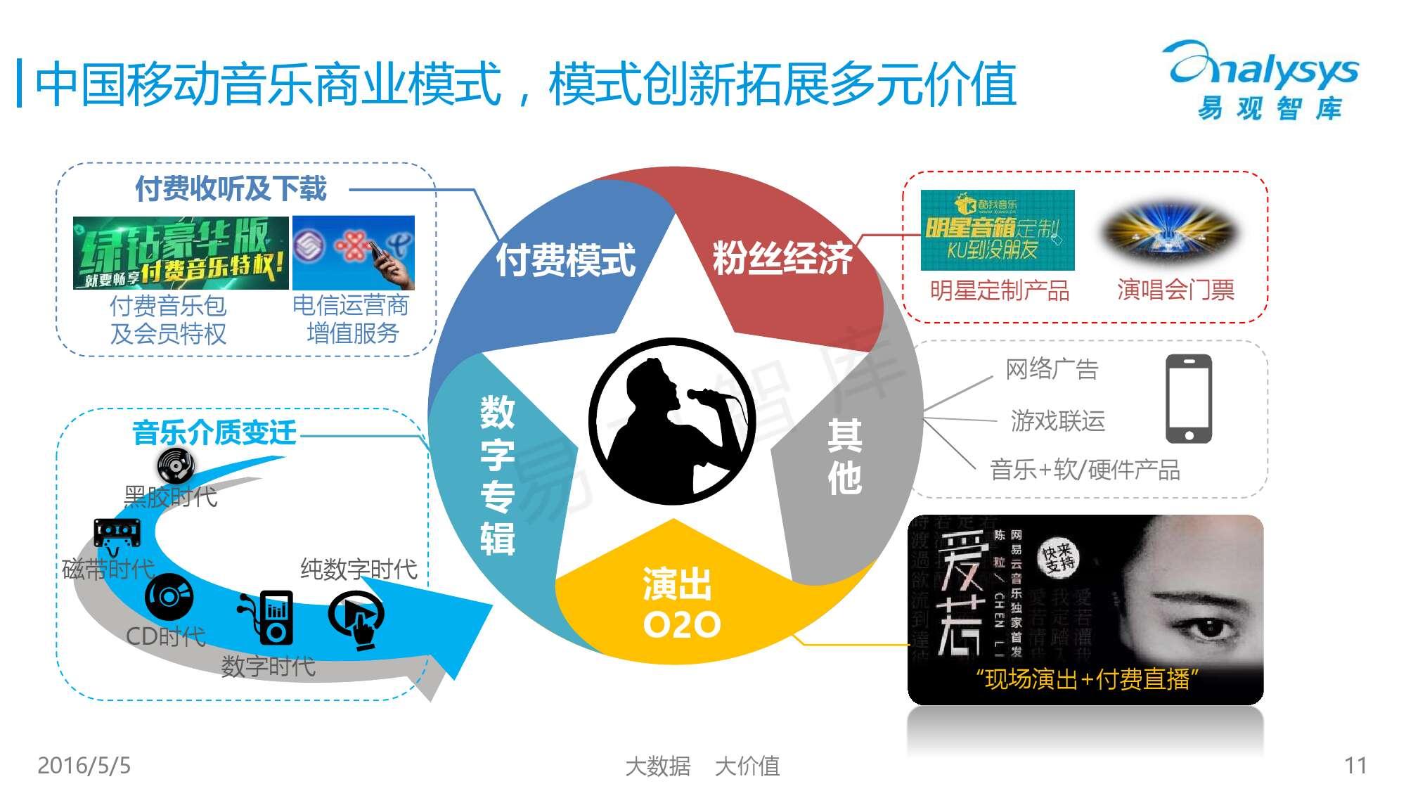 2016中国移动音乐市场年度综合报告_000011
