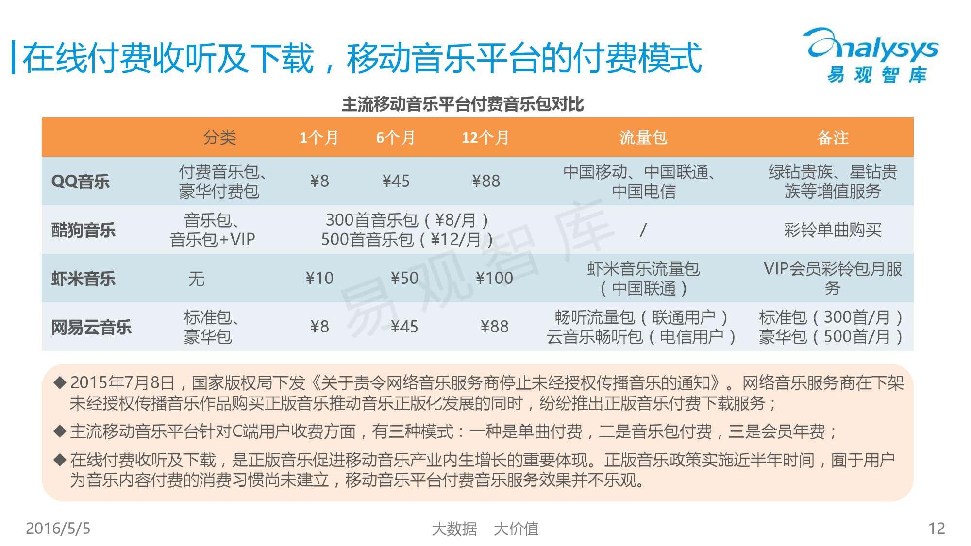 2016中国移动音乐市场年度综合报告_000012