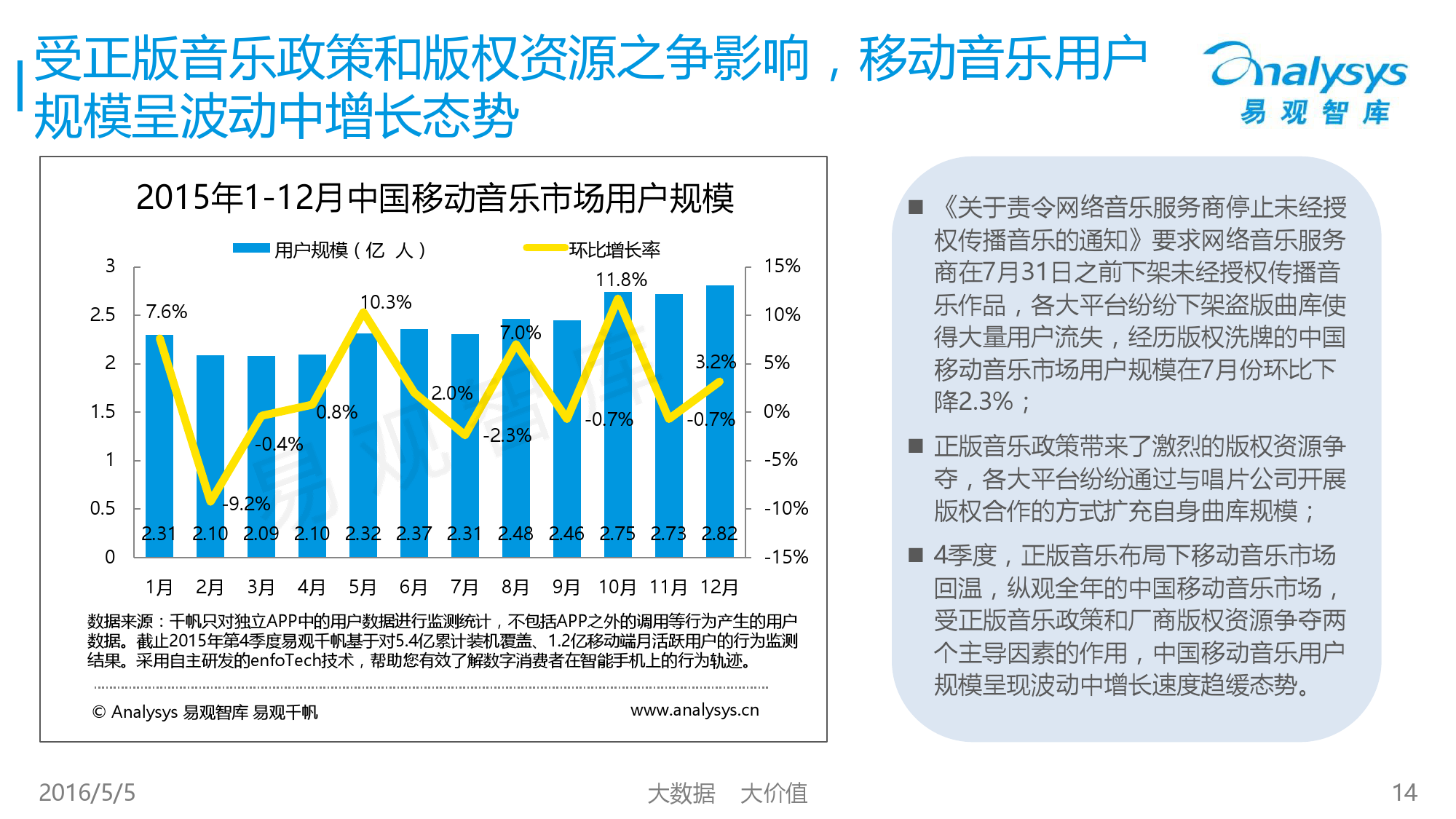 2016中国移动音乐市场年度综合报告_000014