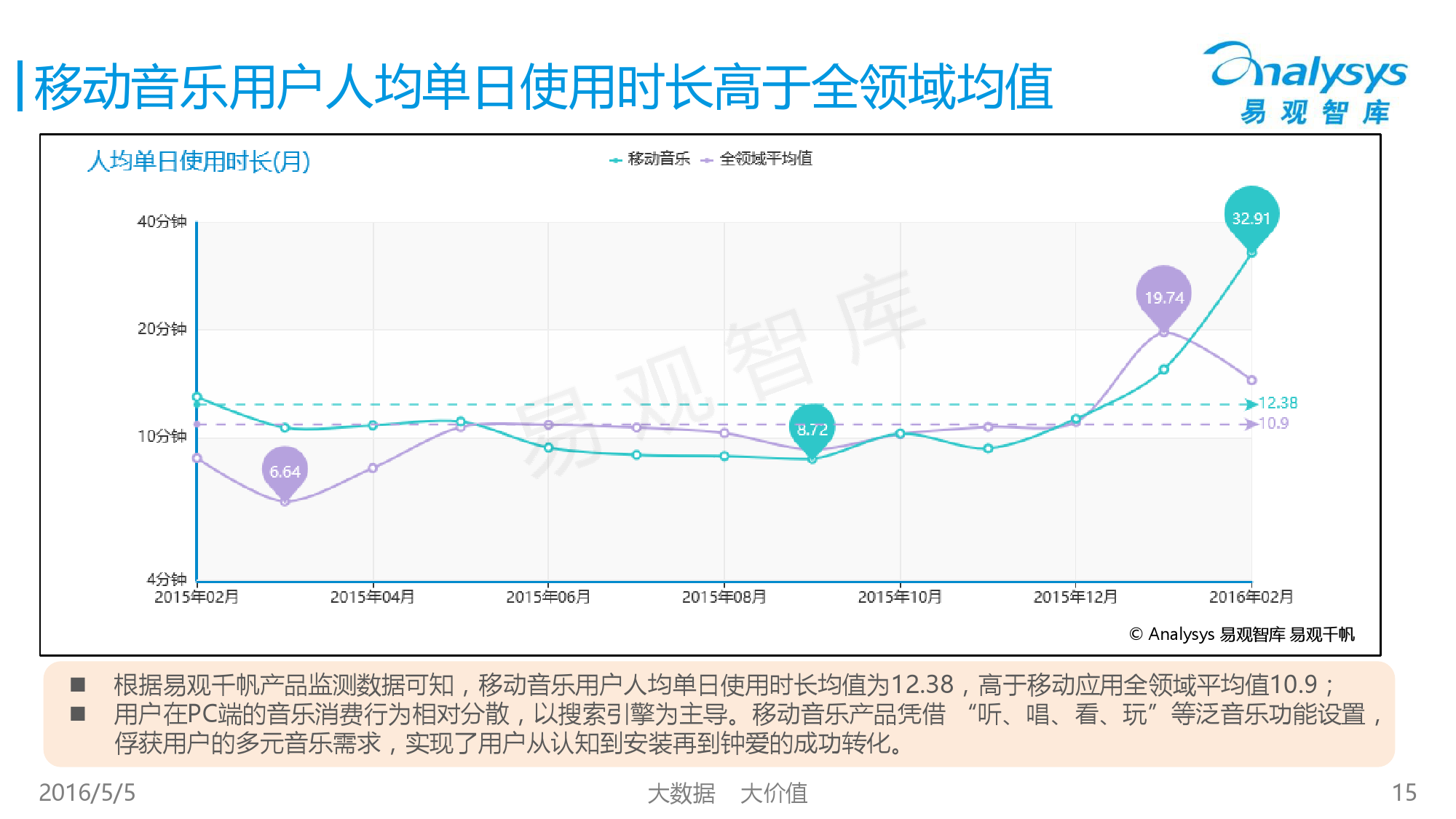 2016中国移动音乐市场年度综合报告_000015